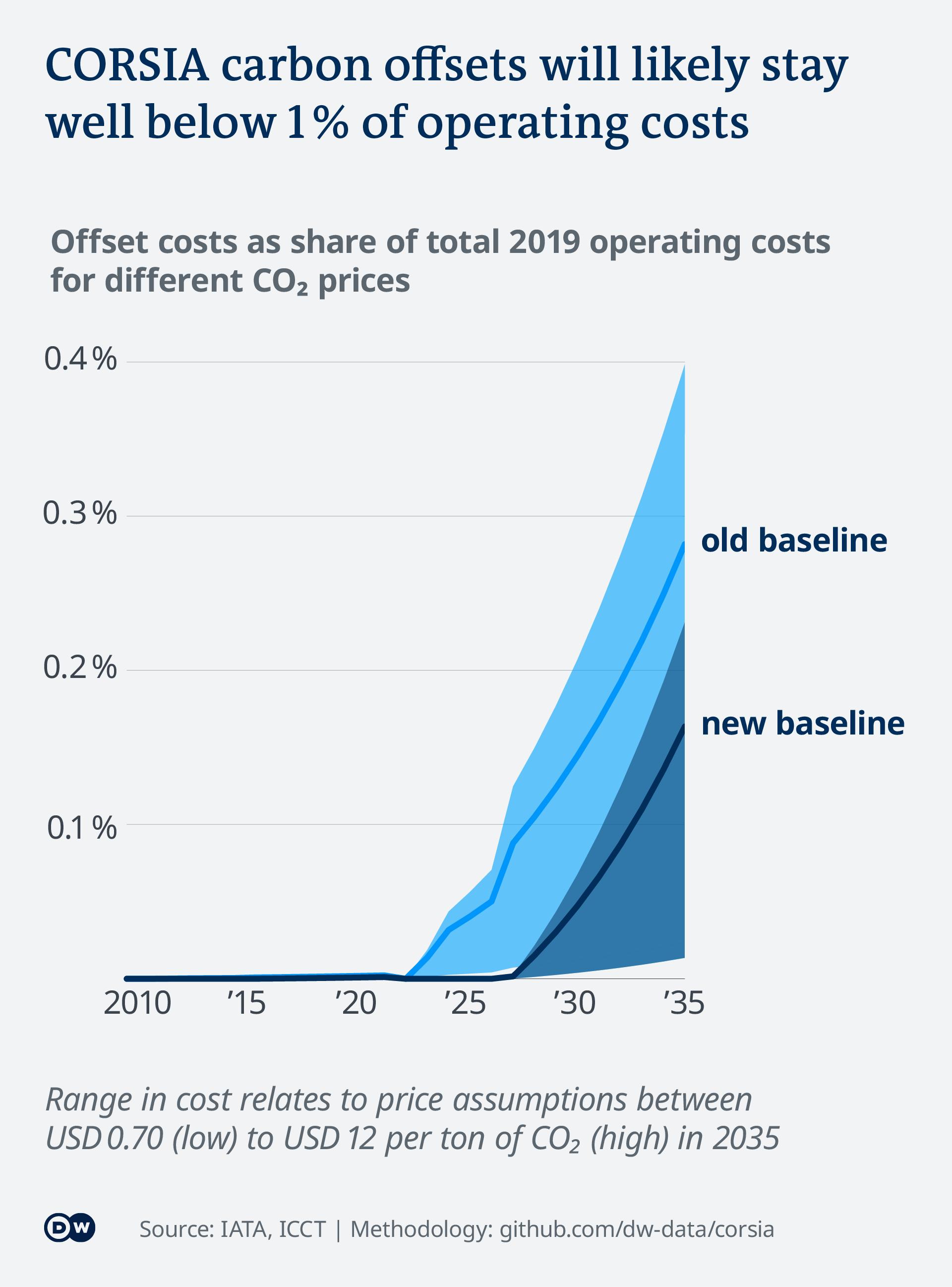 Data visualization EN corsia aviation co2 emissions offset costs