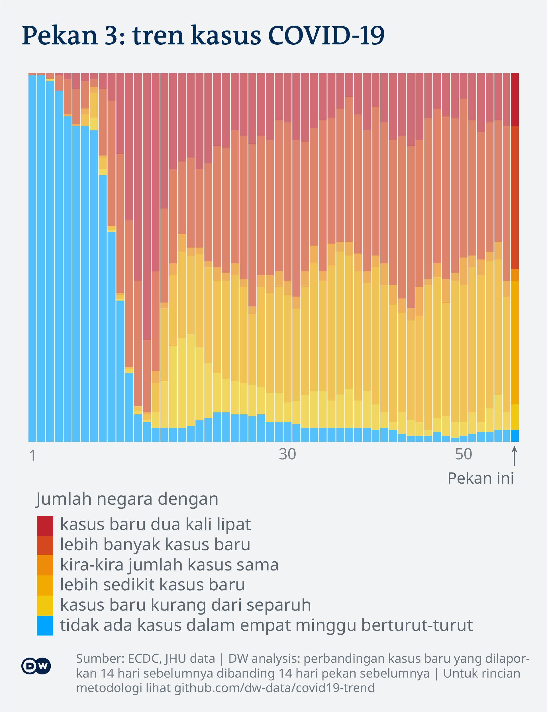 Data visualization: COVID-19 global new case numbers trend - until calendar week 3, 2021 - Indonesian