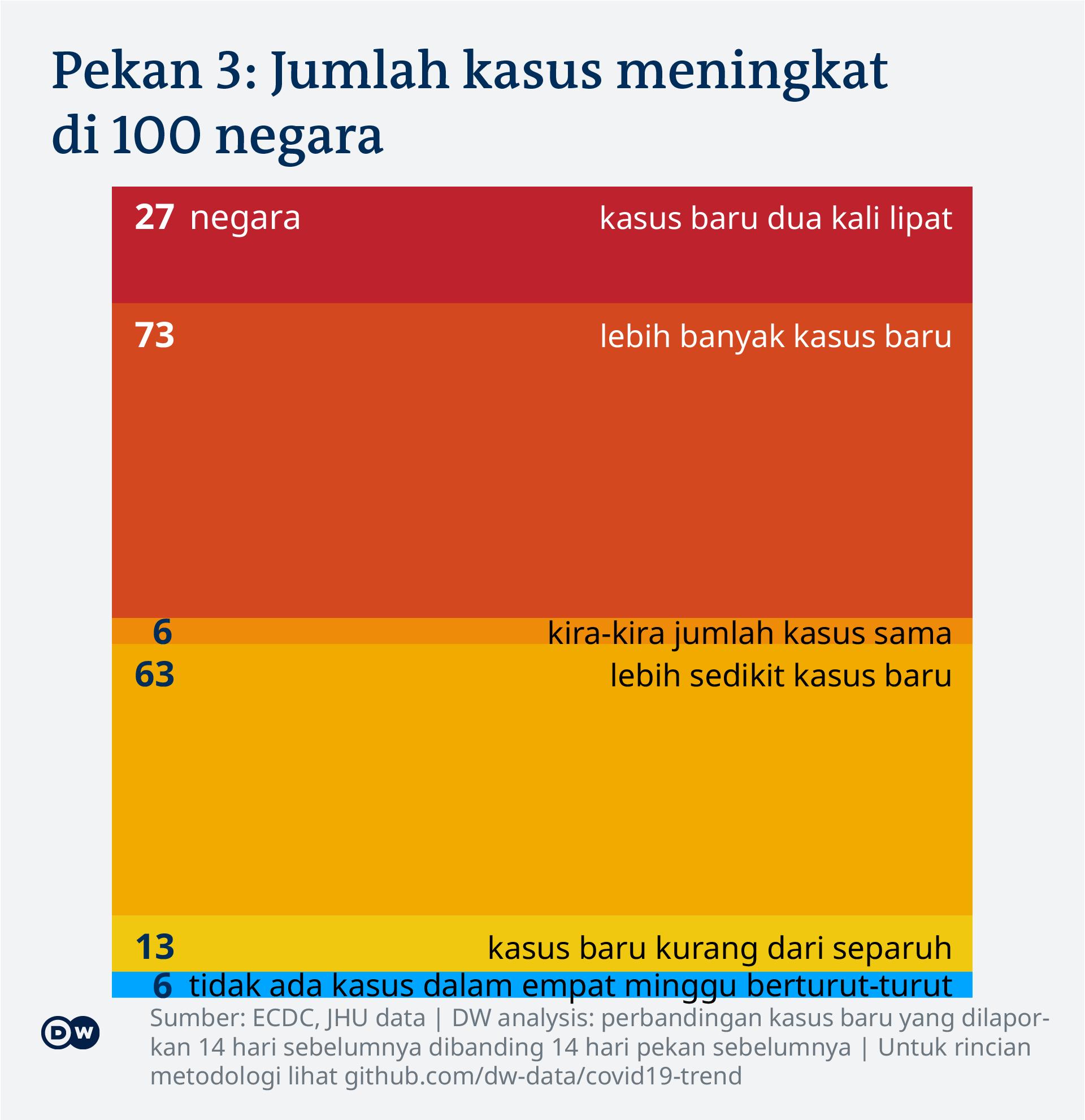 Data visualization: COVID-19 global new case numbers trend - calendar week 3, 2021 - Indonesian