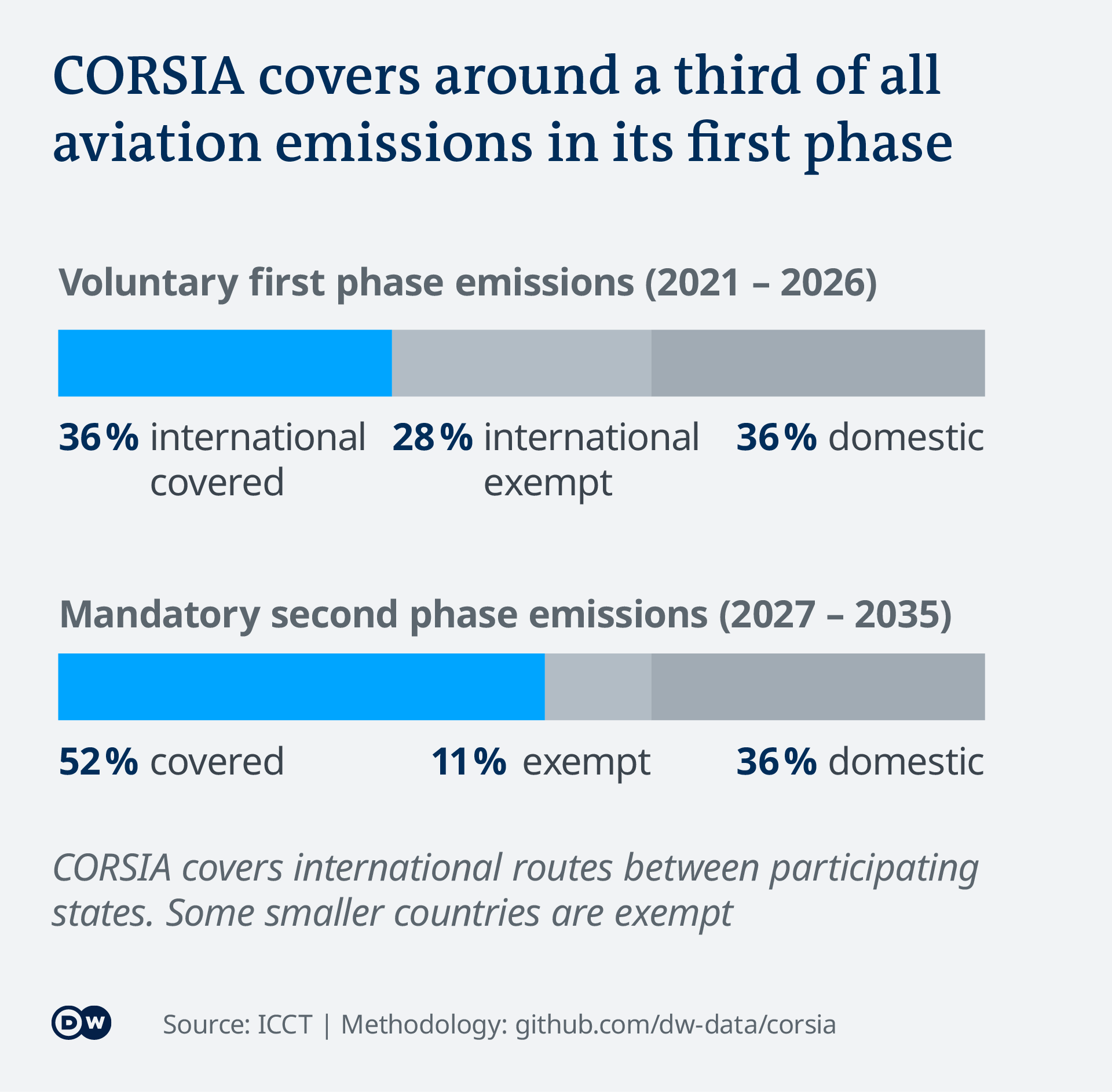 Data visualization EN corsia share of aviation co2 emissions covered