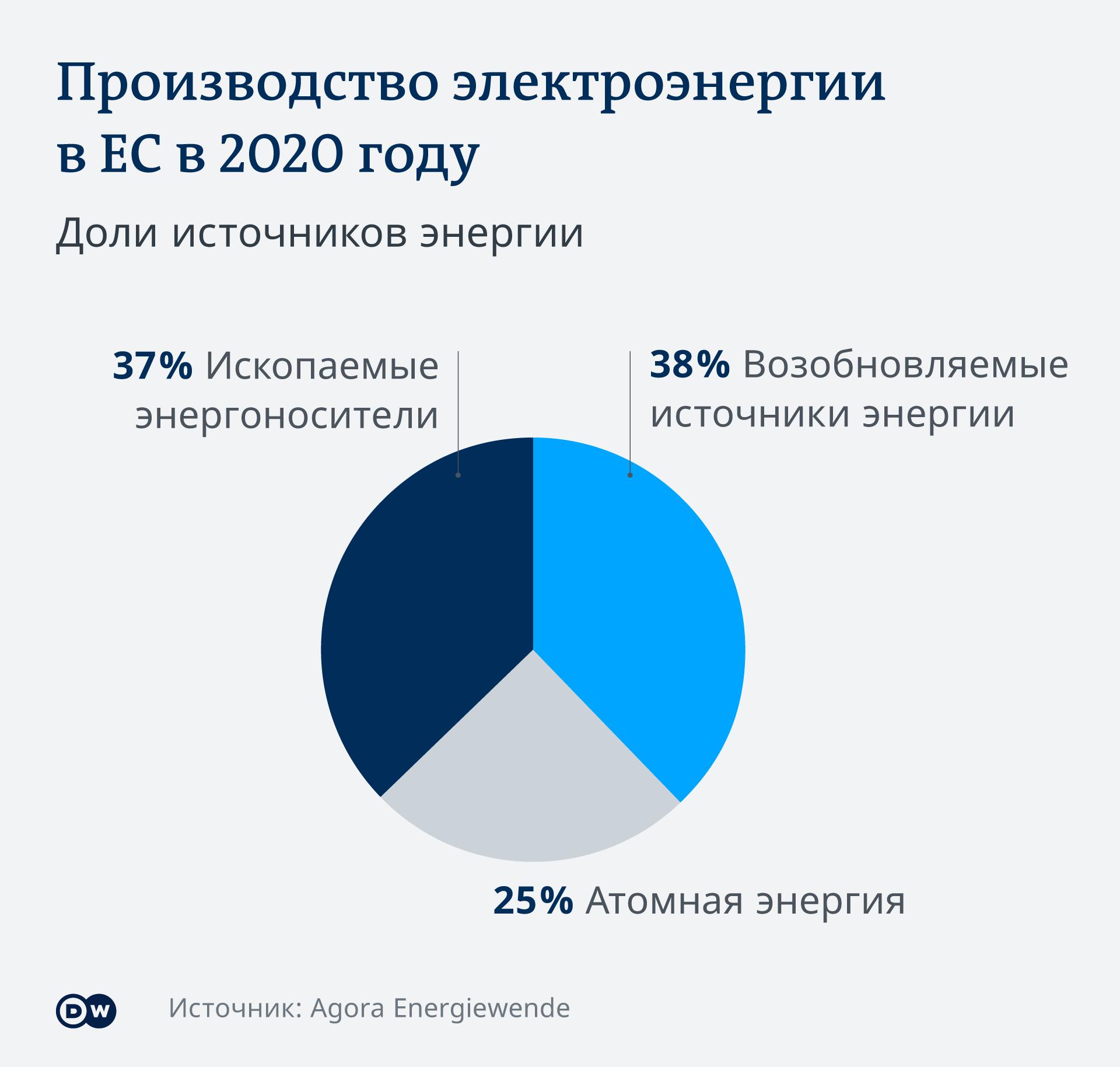 Инфографика Производство электроэнергии в ЕС в 2020 году