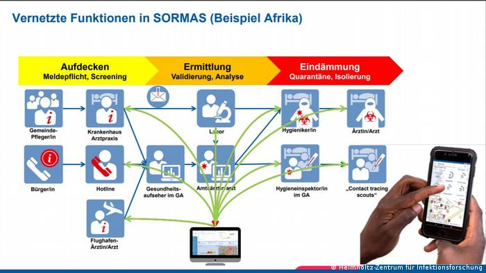 Screenshot I Vernetzte Funktionen in SORMAS Beispiel Afrika 2