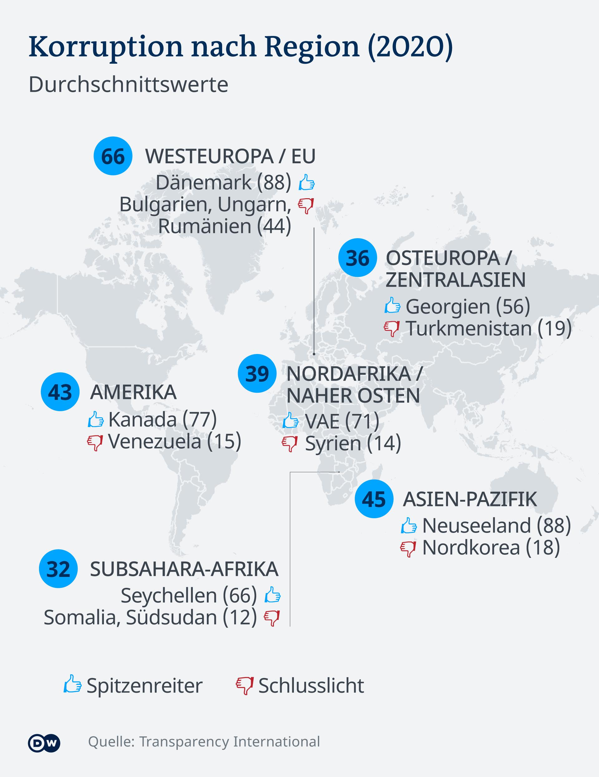 Infografik Korruptionsindex DE