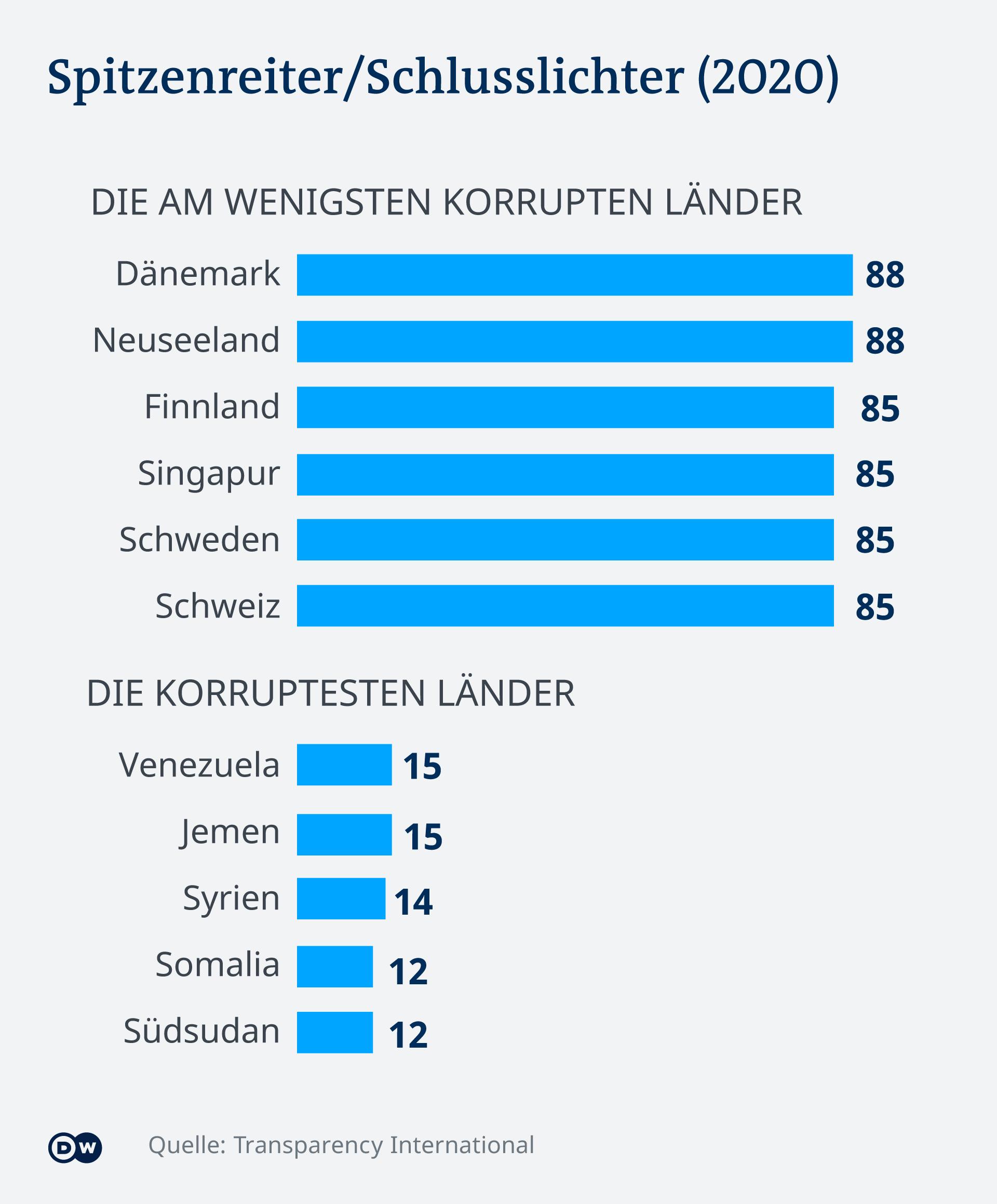 Infografik Spitzenreiter Schlusslichter 2020 DE