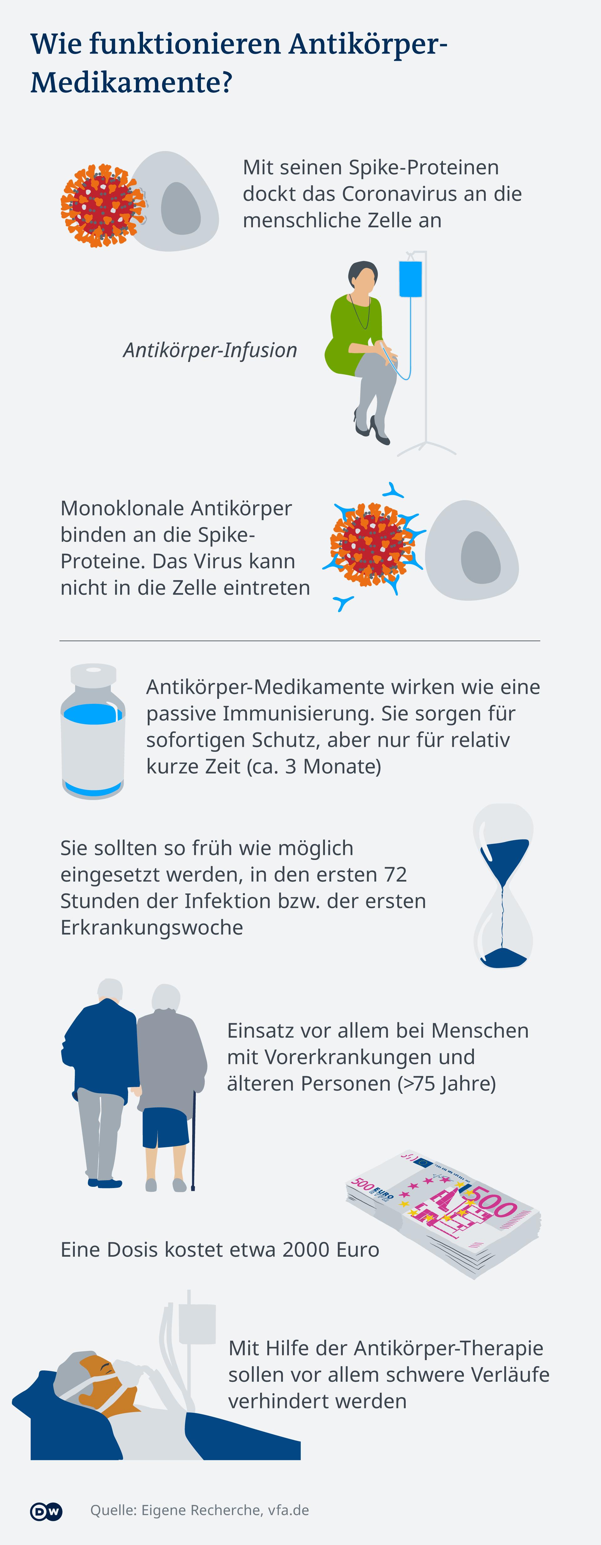 Infografik: monoklonale Antikörper