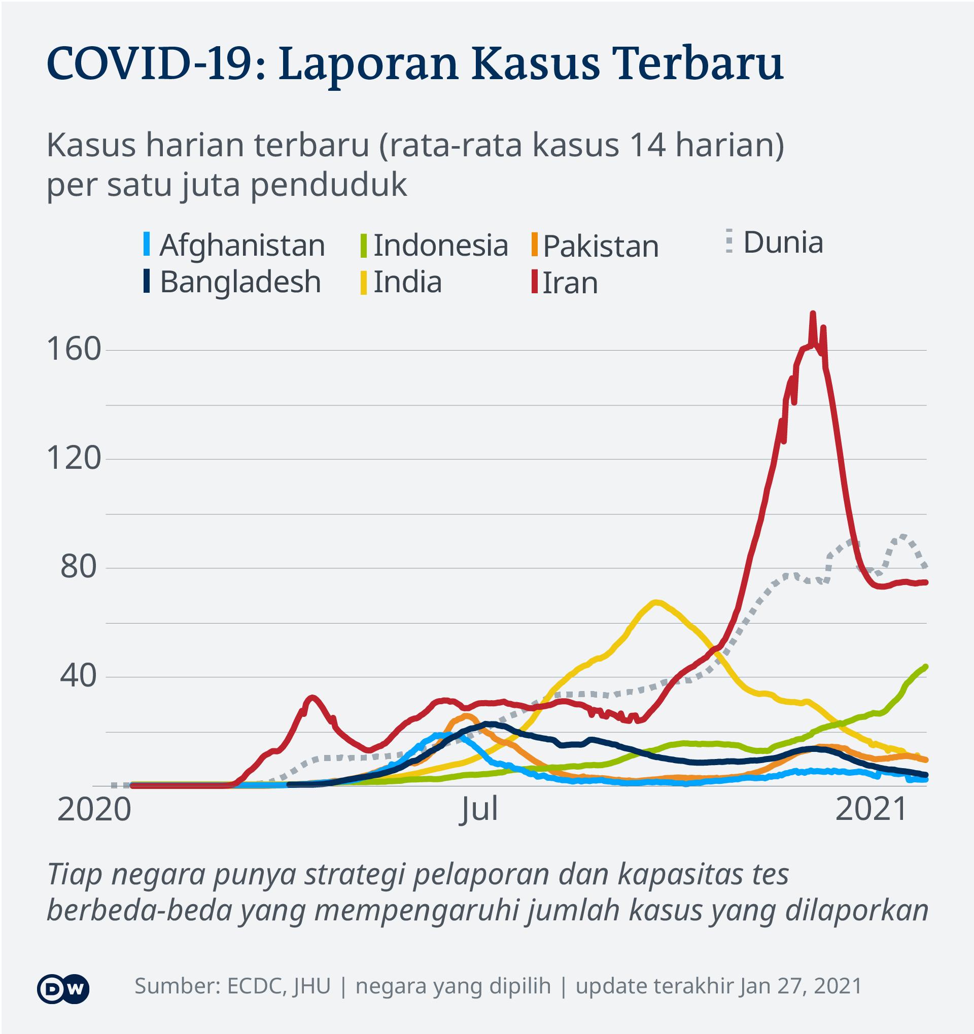 Perkembangan laju infeksi Covid-19 di beberapa negara sampai 27 Januari 2021