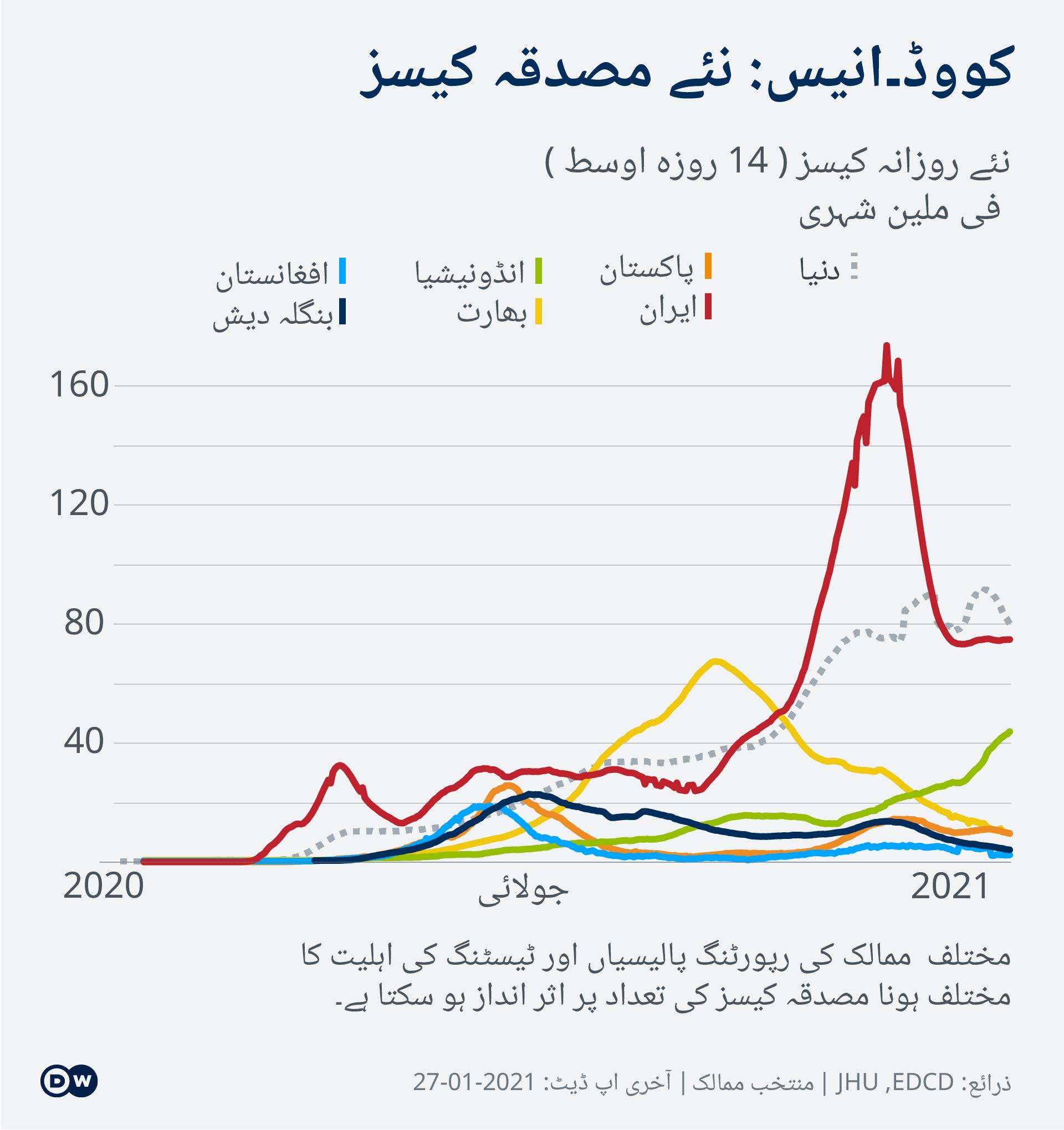 Data visualization COVID-19 New Cases Per Capita – 2021-01-27 – Asia - Urdu