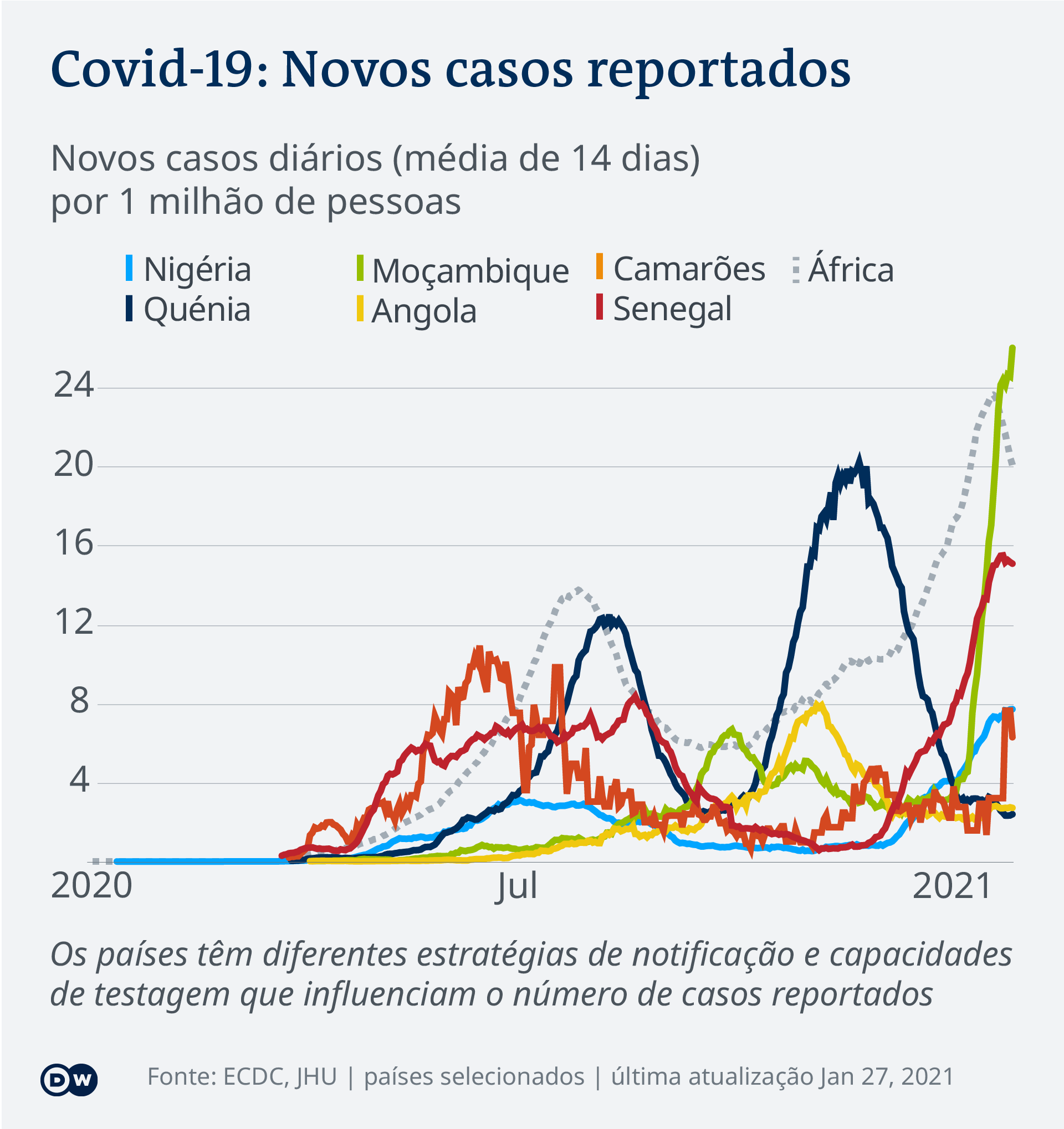 Data visualization COVID-19 New Cases Per Capita – 2021-01-27 – Africa - Portuguese (Africa)