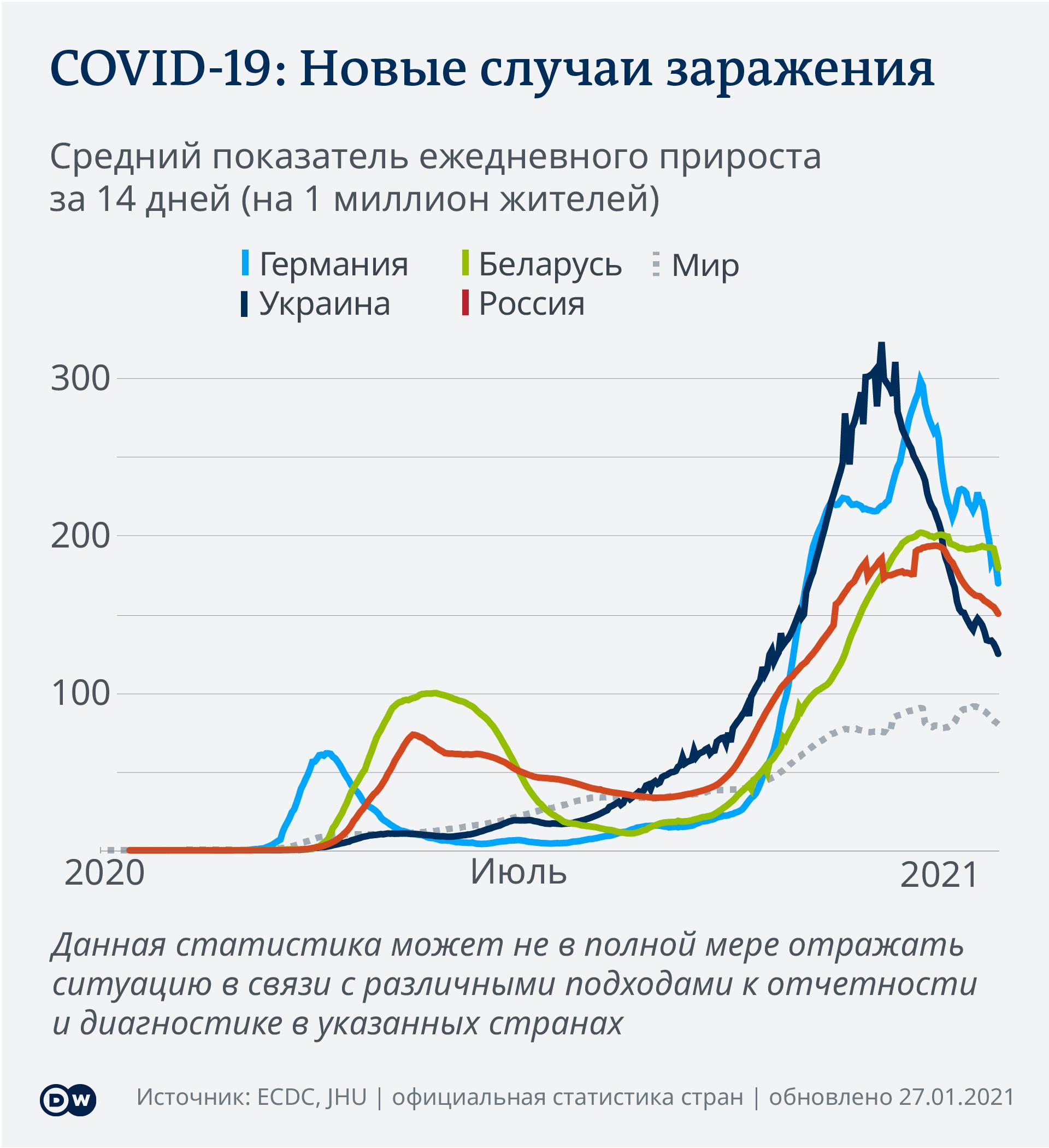Data visualization COVID-19 New Cases Per Capita – 2021-01-27 – Russia - Russian
