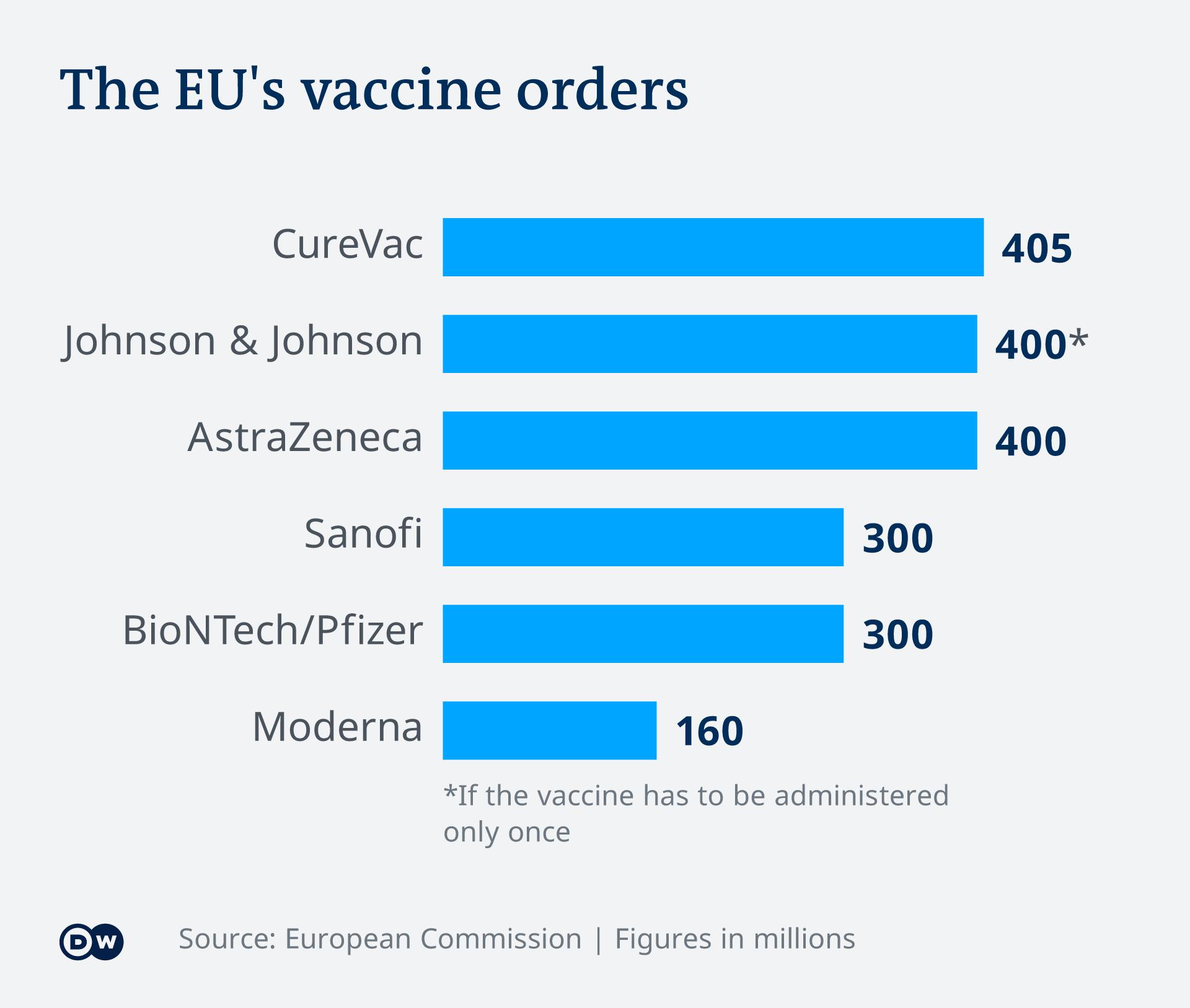Infografik Impfstoff-Bestellungen der EU EN