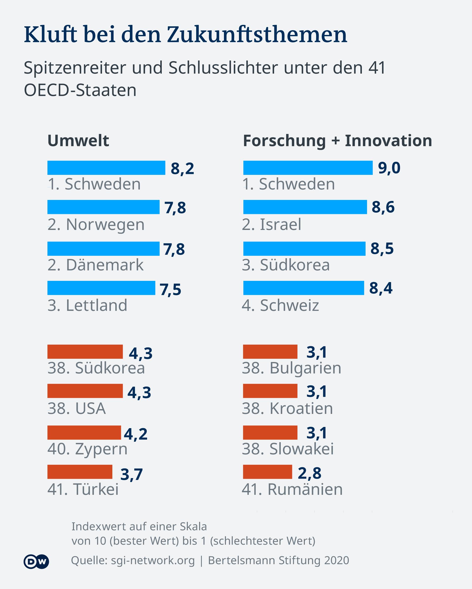 Infografik Zukunftsthemen DE, Basis sind Daten der Bertelsmann-Stiftung