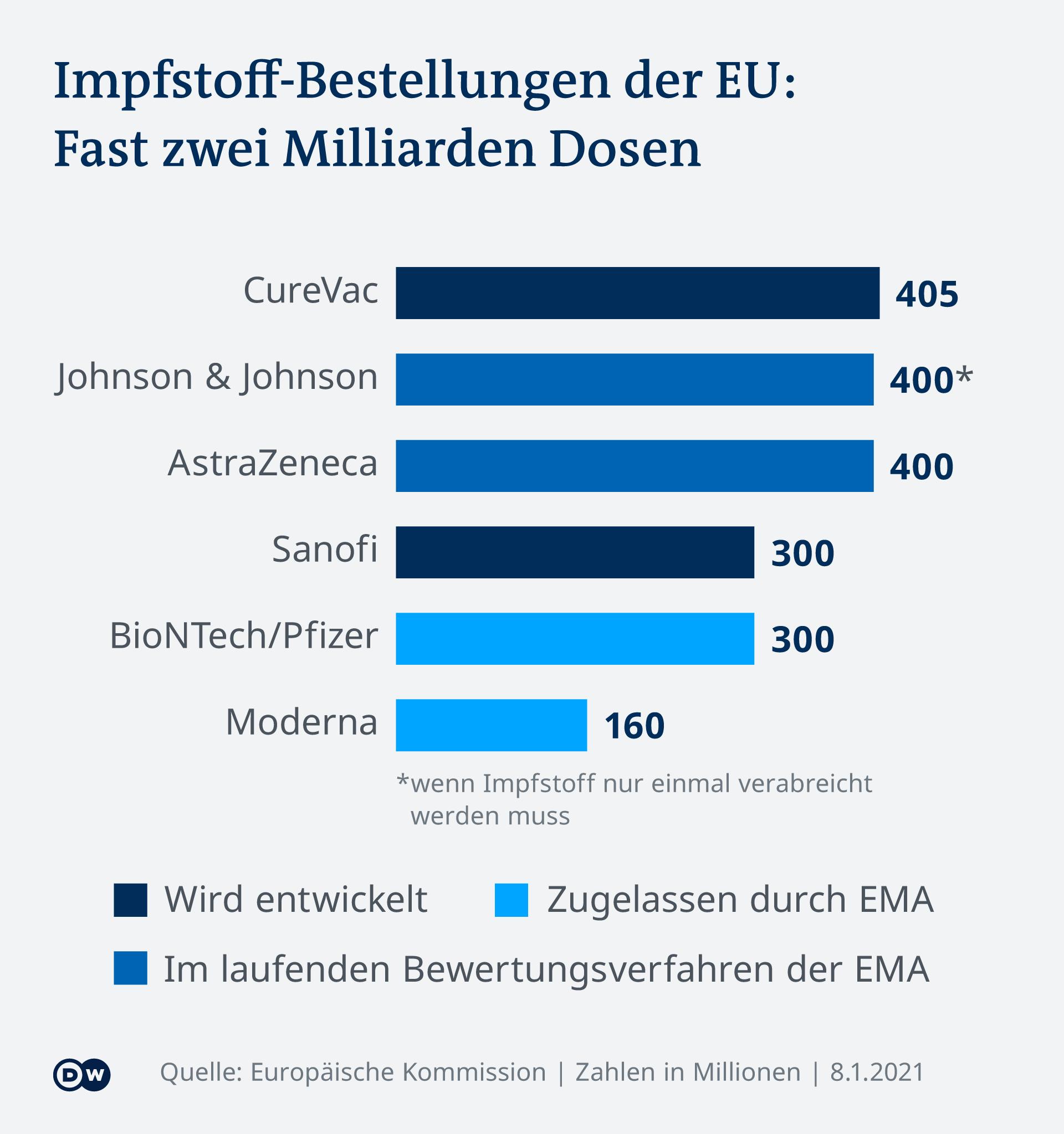 Infografik Impfstoff-Bestellungen der EU DE