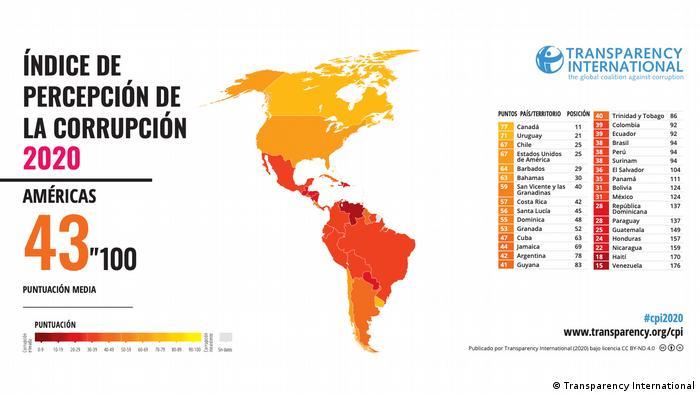 Transparency International Korruption Index 2020