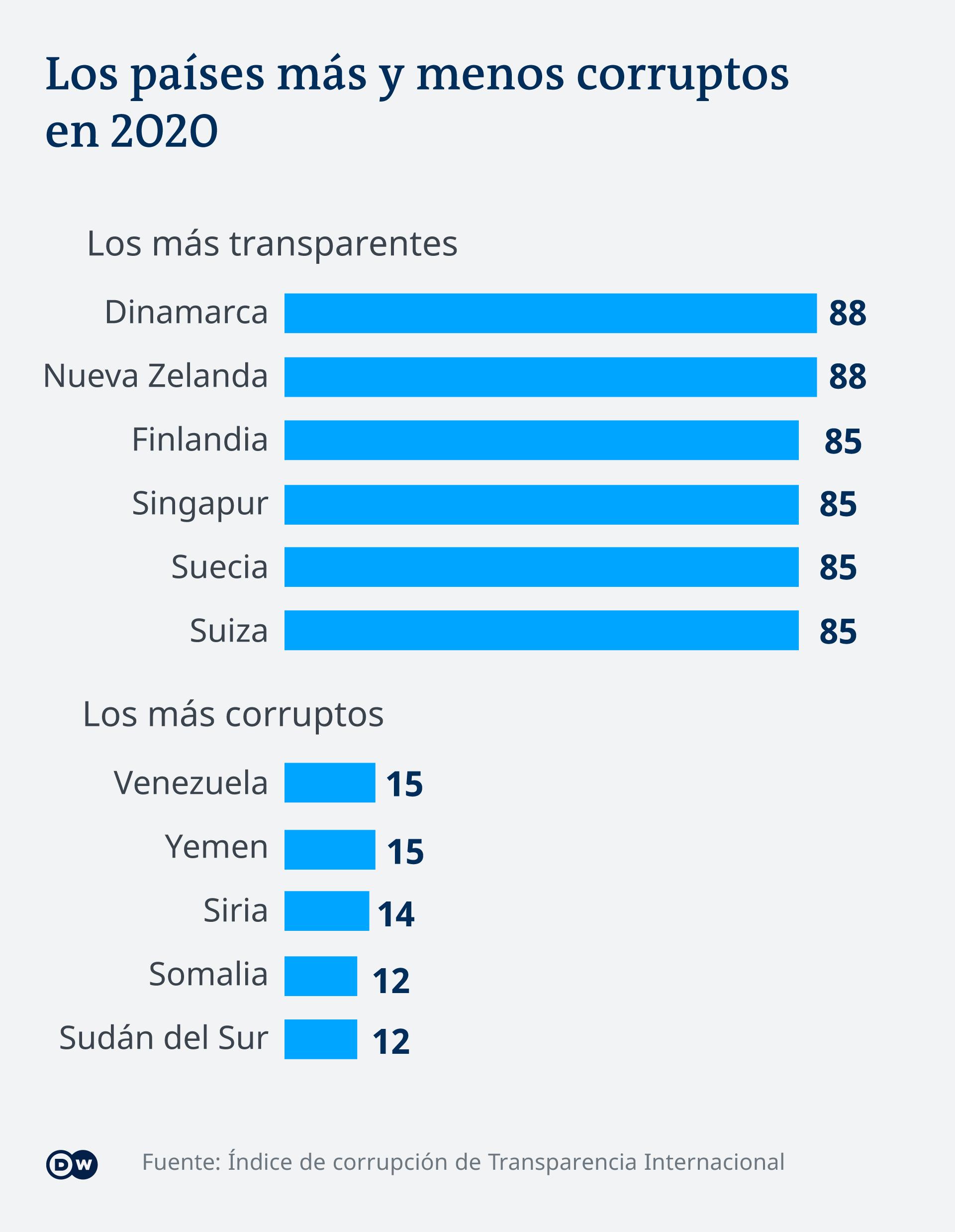 Infografik Länderranking Korruptions-Index Transparency International 2020 ES