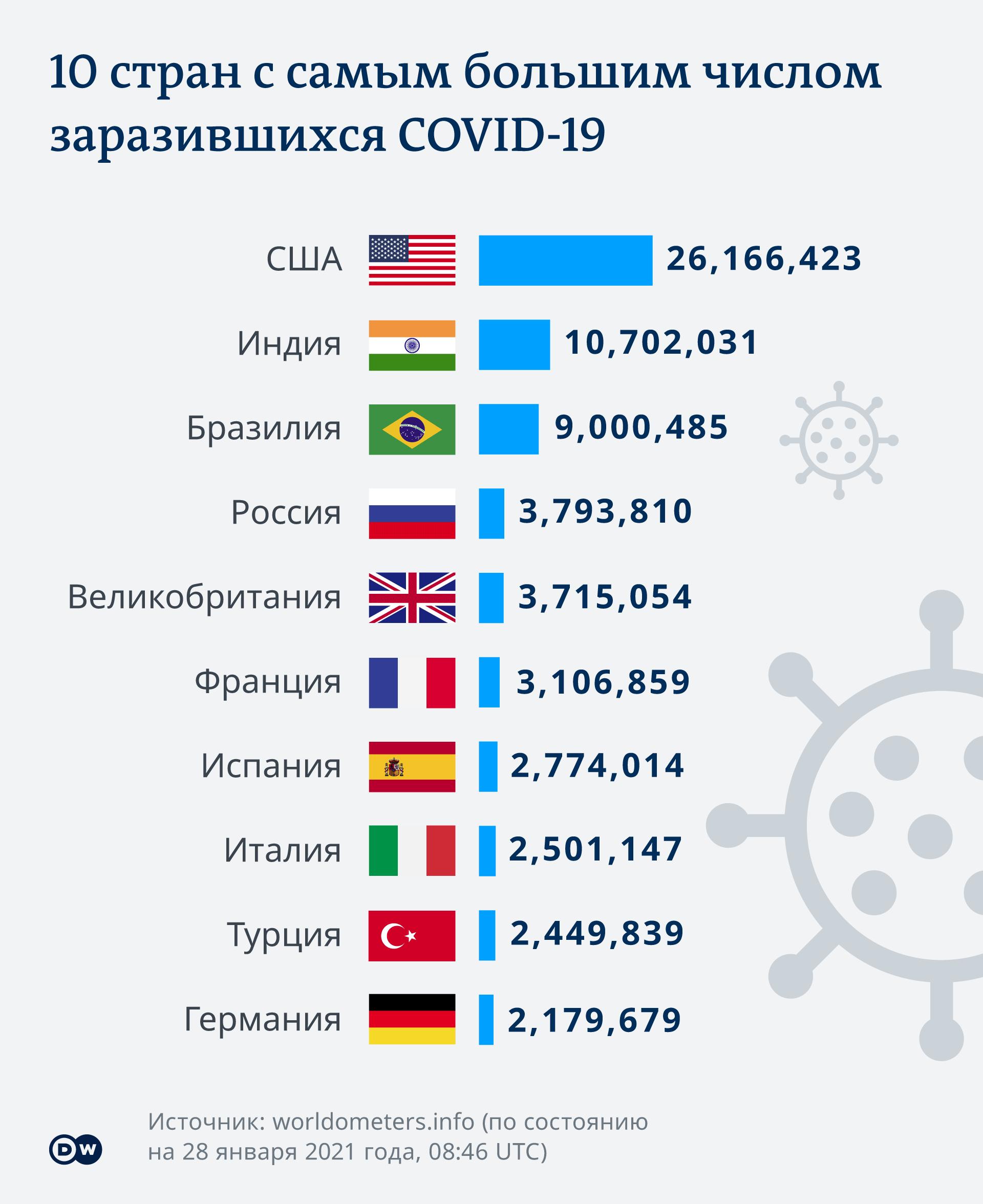 Infografik - Die zehn am stärksten von COVID-19 betroffenen Länder - RU