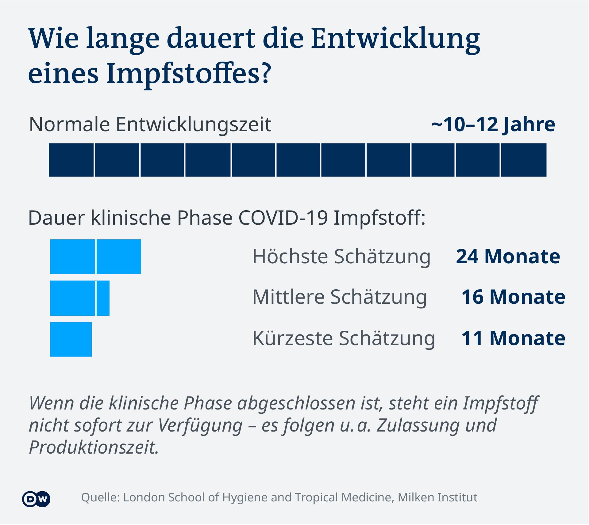 Data visualization - COVID-19 vaccine tracker - Duration - Update Jan 29, 2021 - German