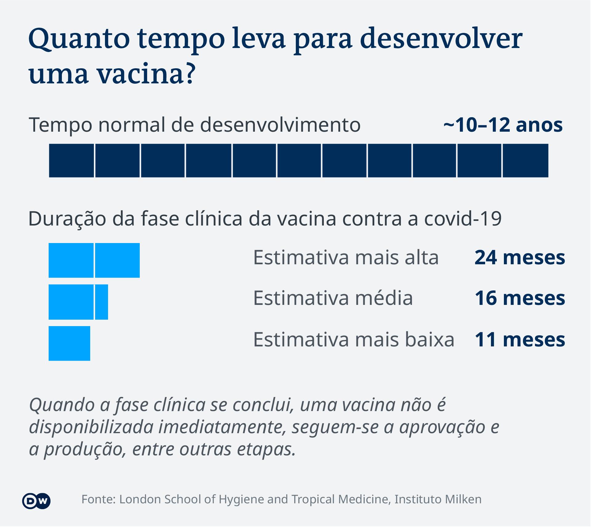 Data visualization - COVID-19 vaccine tracker - Duration - Update Jan 29, 2021 - Portuguese (Brazil)