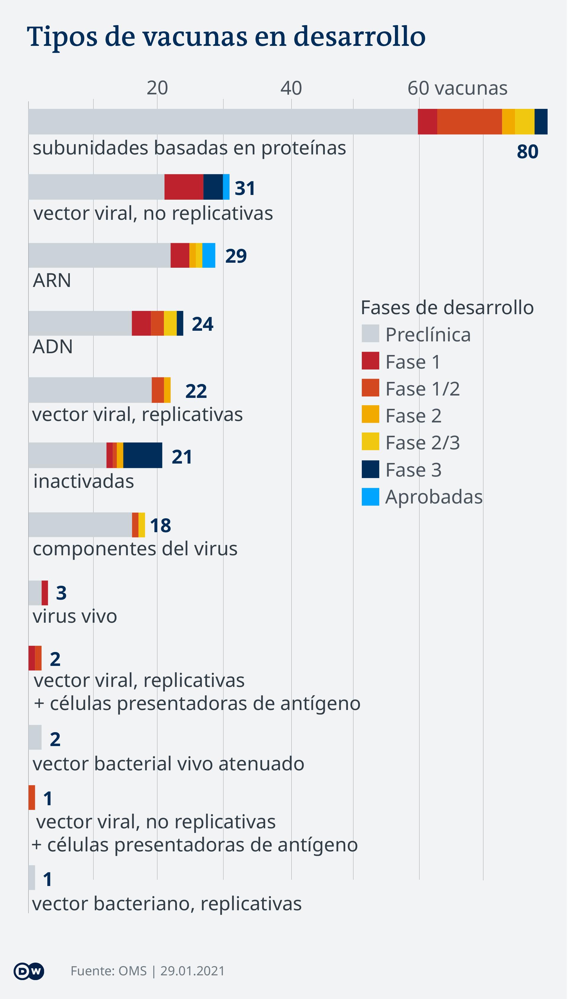 Infografía de los tipos de vacunas contra COVID-19 que están siendo desarrolladas
