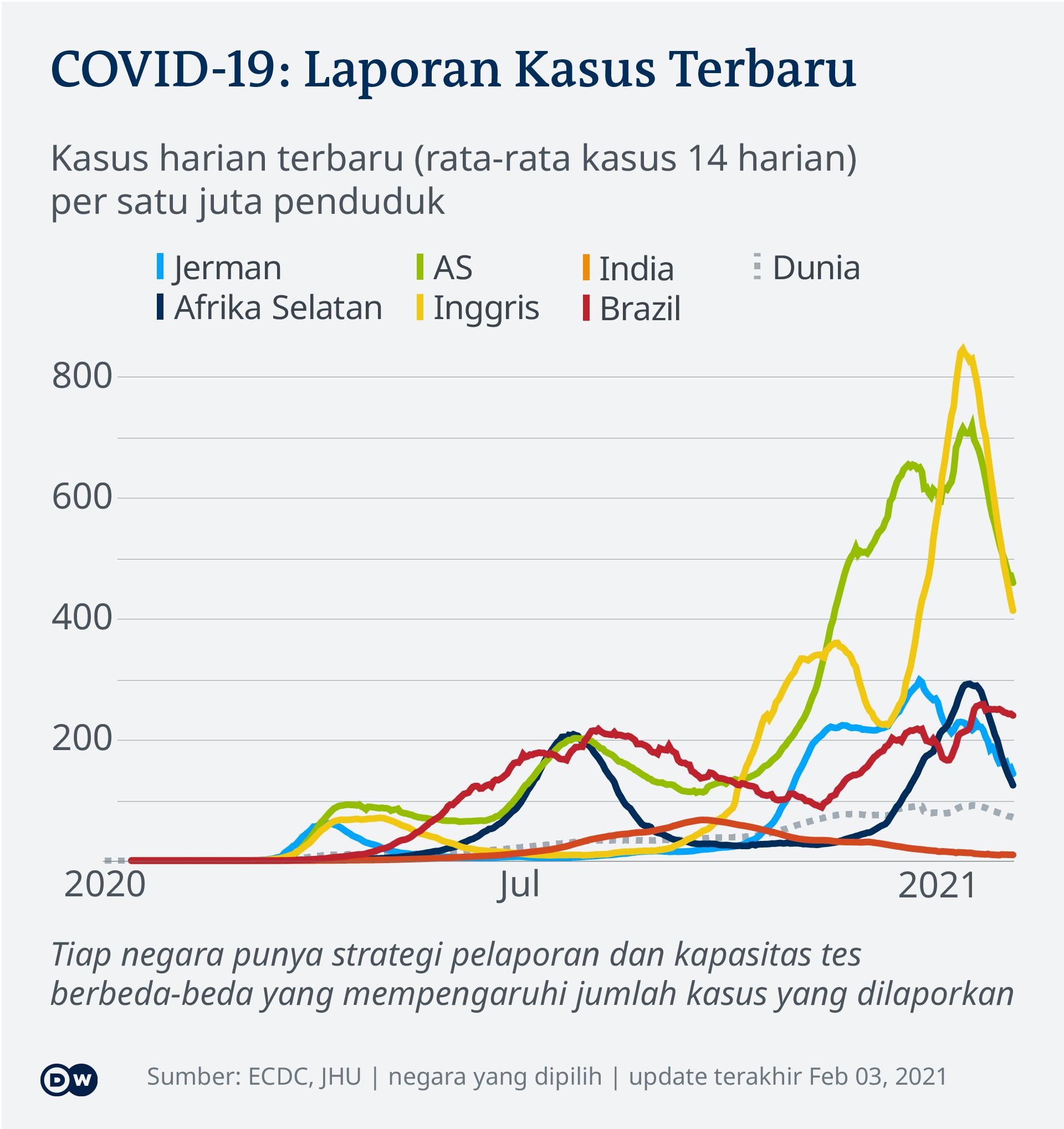 Perkembangan infeksi Covid-19 di beberapa negara, sampai 3 Februari 2021