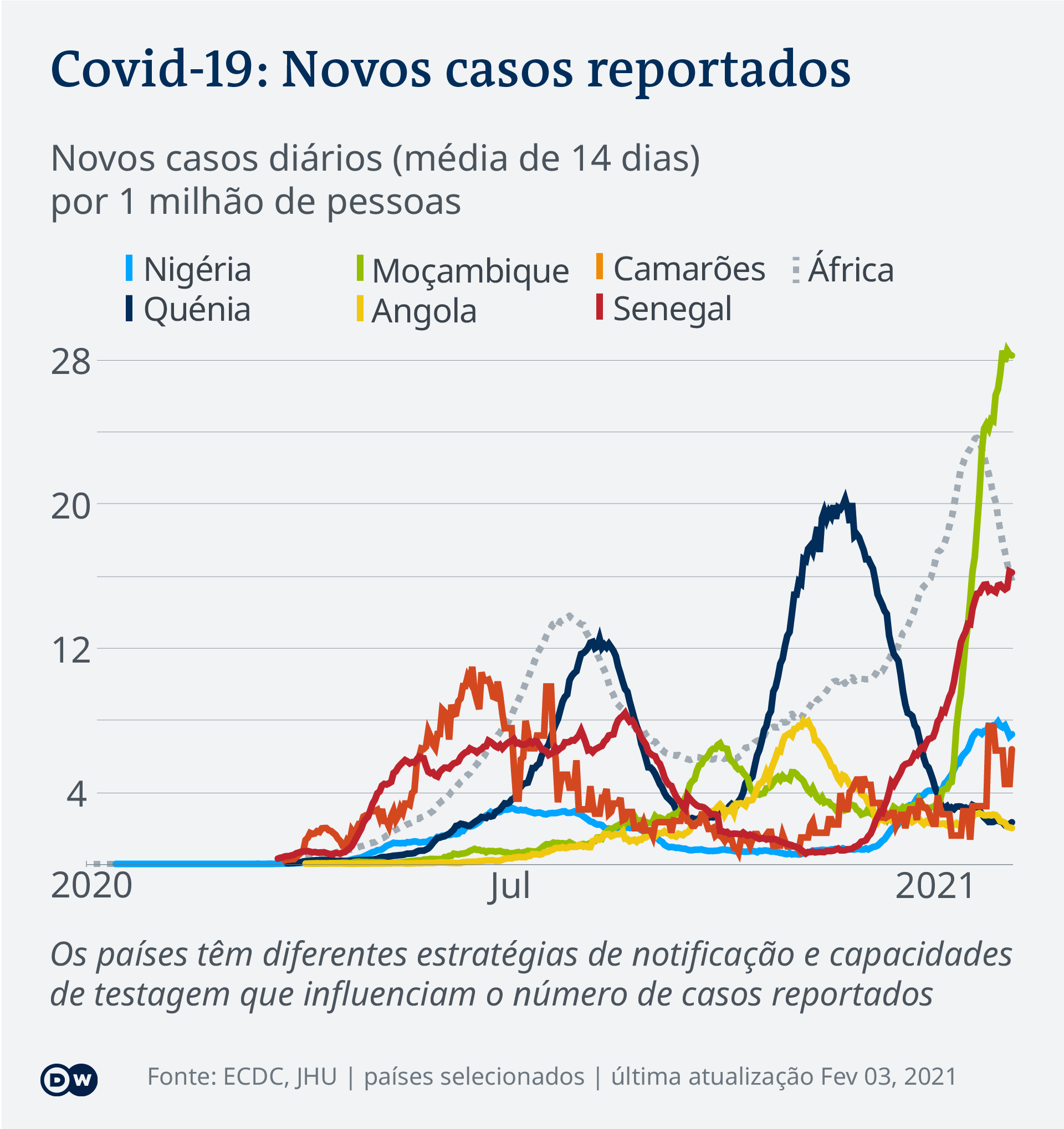 Data visualization COVID-19 New Cases Per Capita – 2021-02-03 – Africa - Portuguese (Africa)
