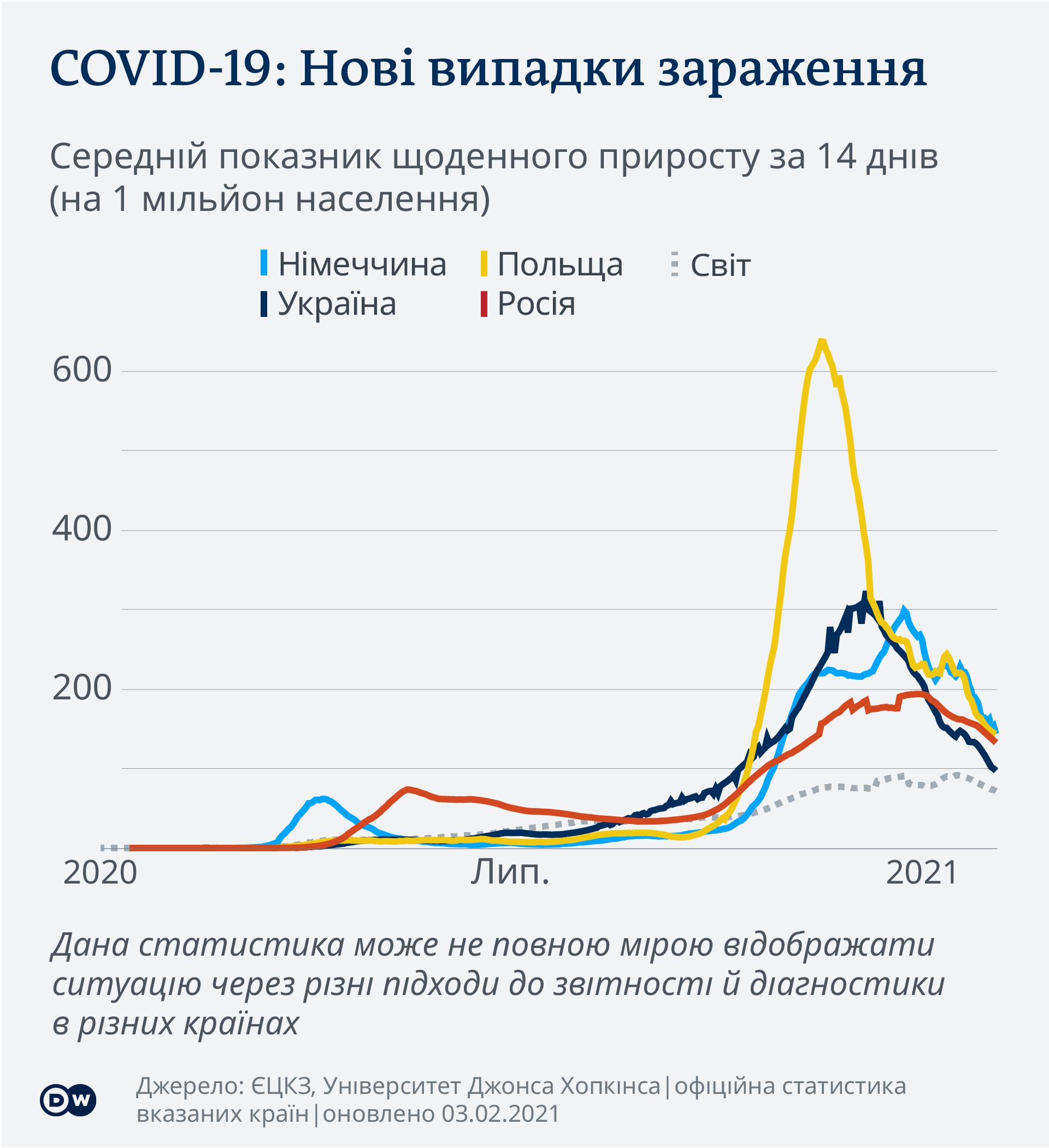 Data visualization COVID-19 New Cases Per Capita – 2021-02-03 - Eastern Europe - Ukrainian