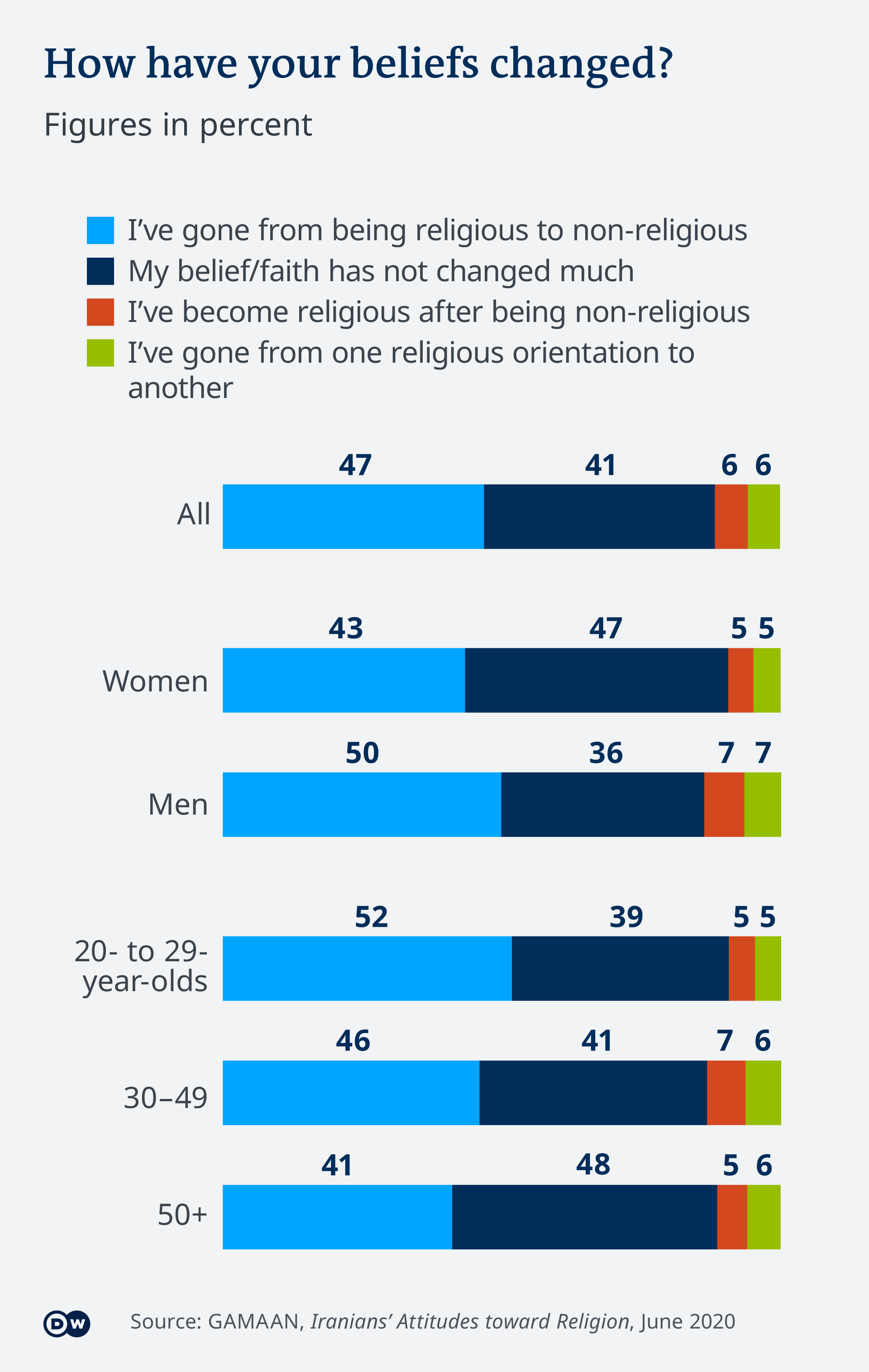 Illustration of the survey in Iran that included 40,000 interviews, with an astonishing 47% reported to have gone from religious to non-religious