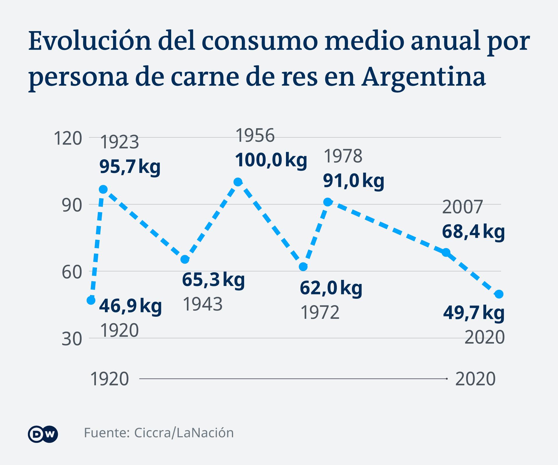 Infografik Entwicklung Fleischkonsum Argentinien ES