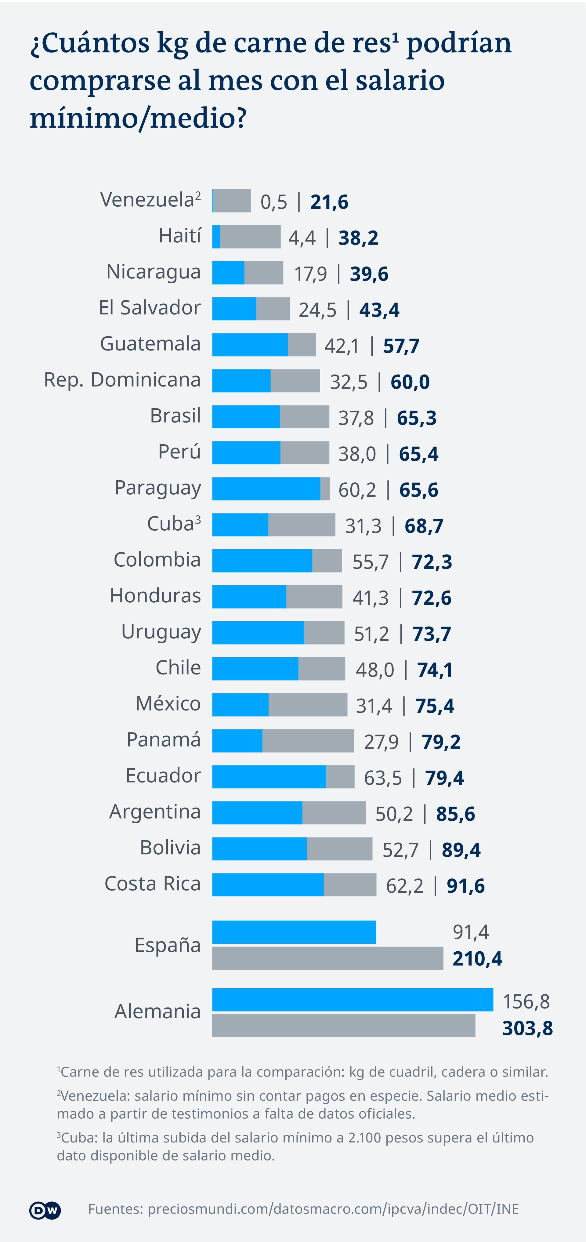 Infografik Fleischkaufkraft Lateinamerika ES
