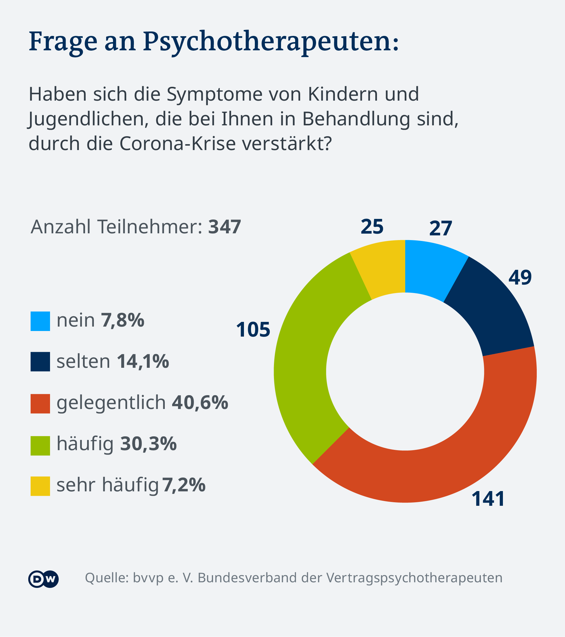 Infografik - Umfrage: Wie sich Corona auf die Psyche Jugendlicher auswirkt - DE