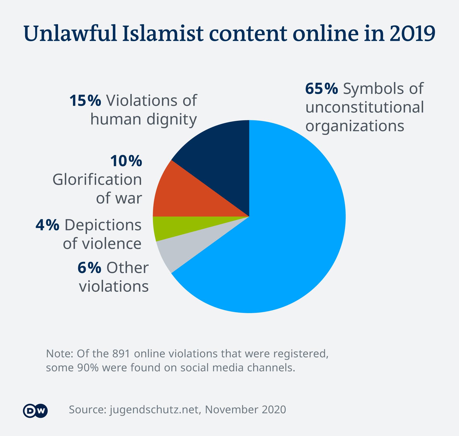 EN online Islamist content pie chart