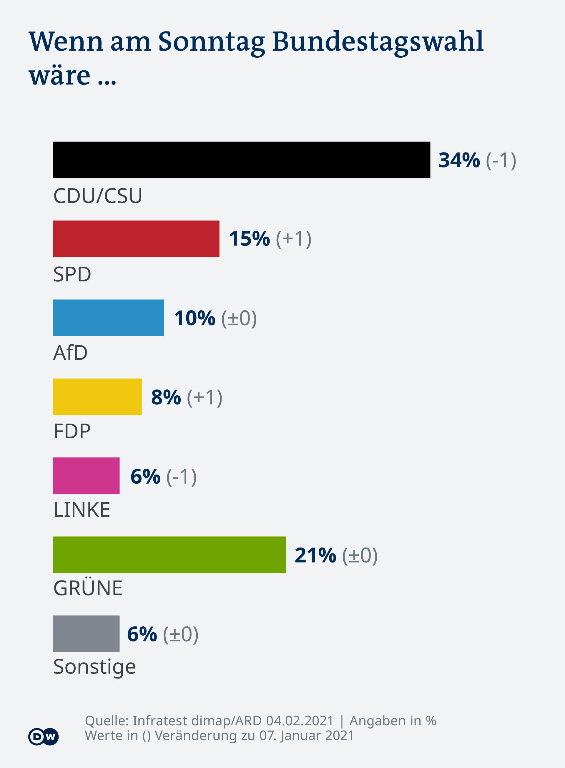 Infografik - DeutschlandTrend 2101 - DE
