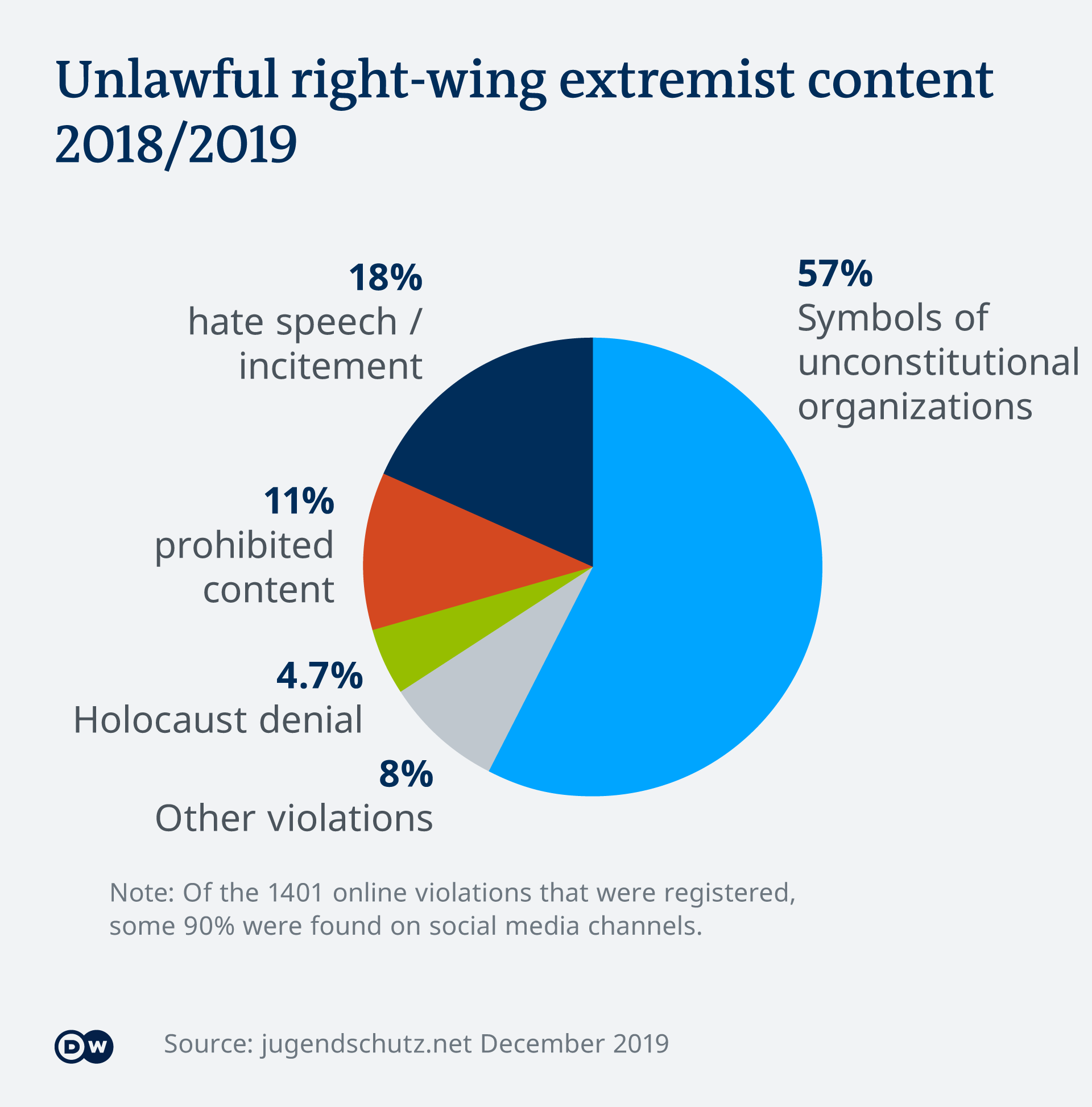 Illegal right-wing content pie chart