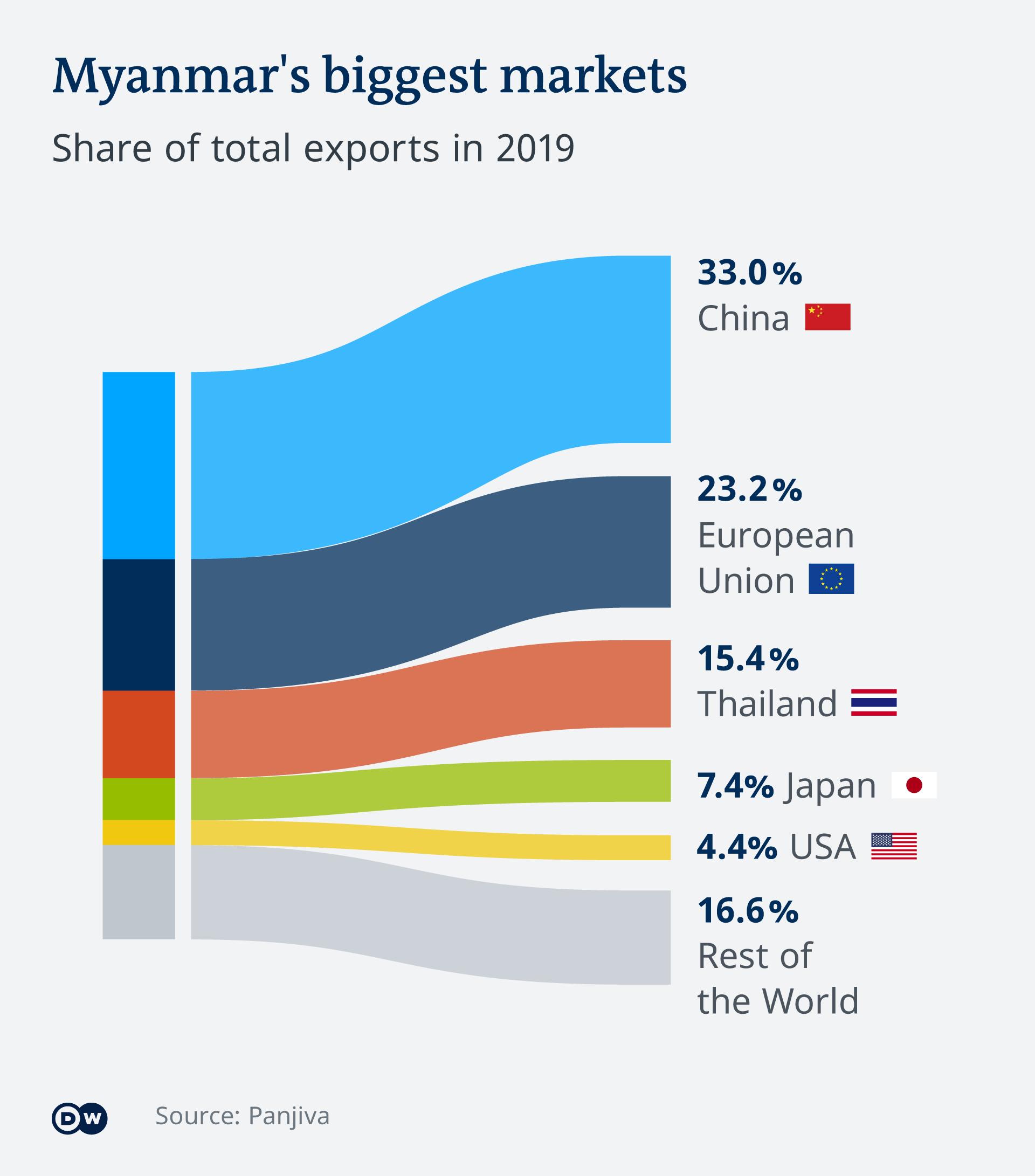 Infografis pasar terbesar Myanmar