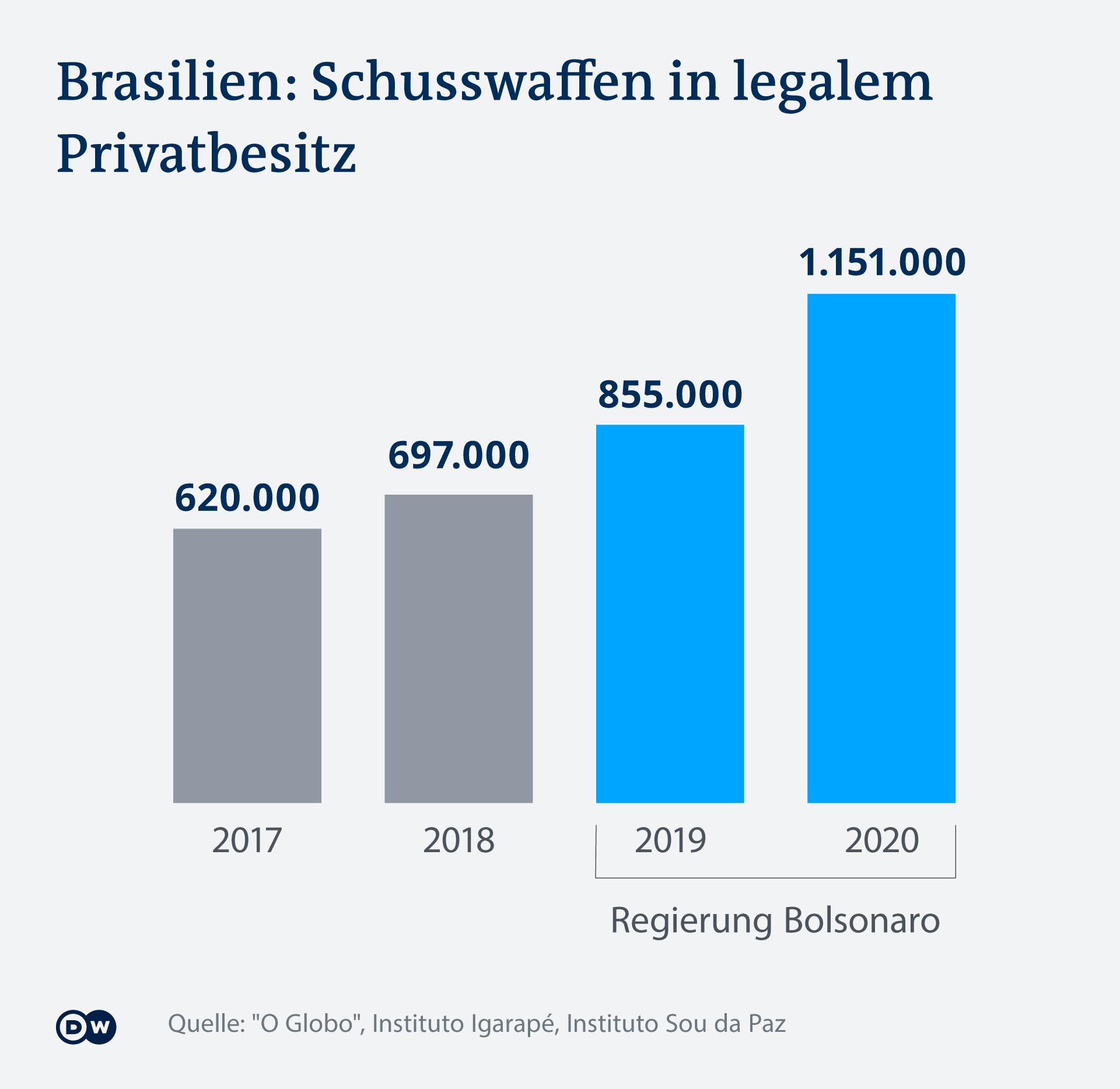 Infografik Schusswaffen Brasilien DE
