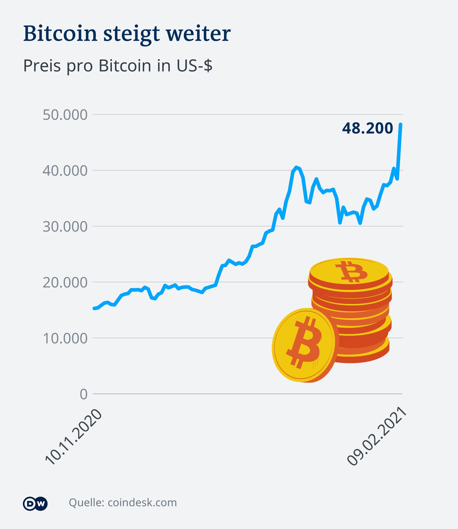 Bitcoin-Kurs, Ether-Kurs & Co: Aktuelle News von heute zu Kryptowährungen