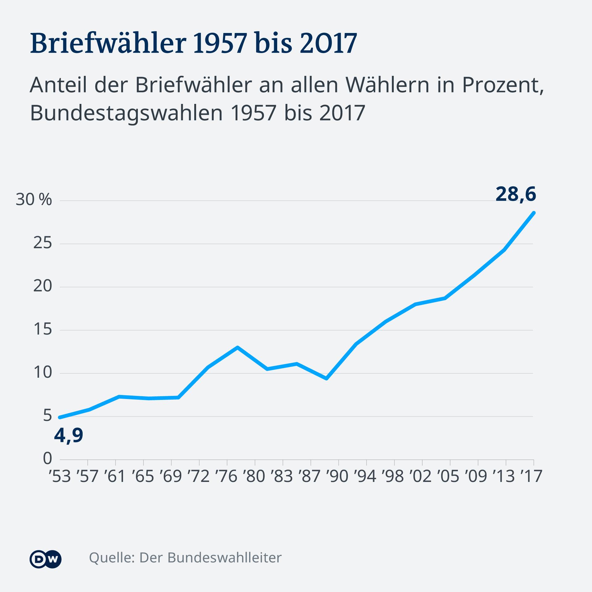 Infografik Briefwähler 1957-2017 Deutschland DE