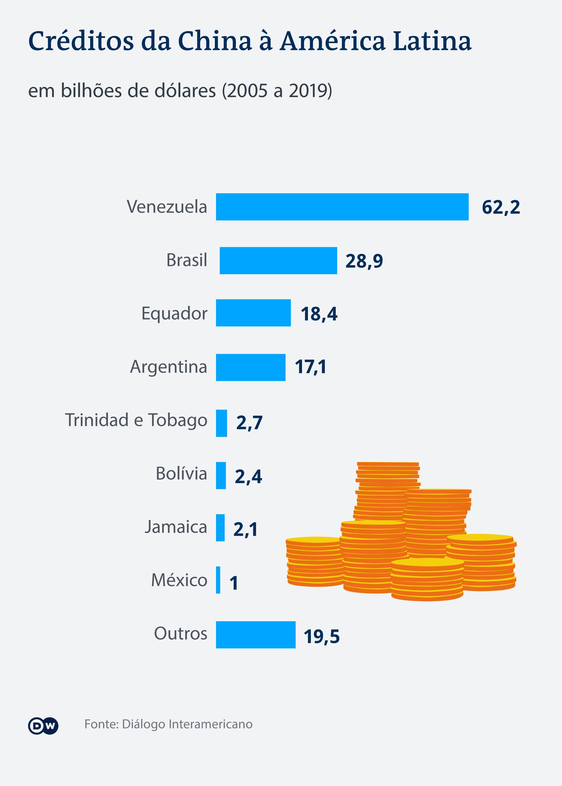 Infografik Chinas Kredite an Lateinamerika PT