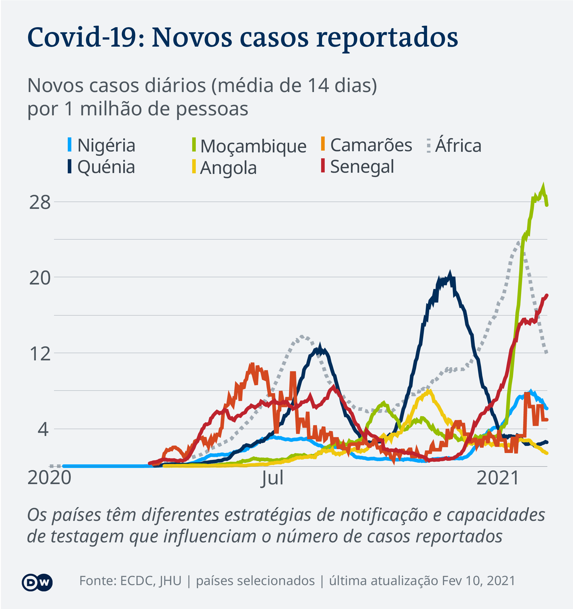 Data visualization COVID-19 New Cases Per Capita – 2021-02-10 – Africa - Portuguese (Africa)