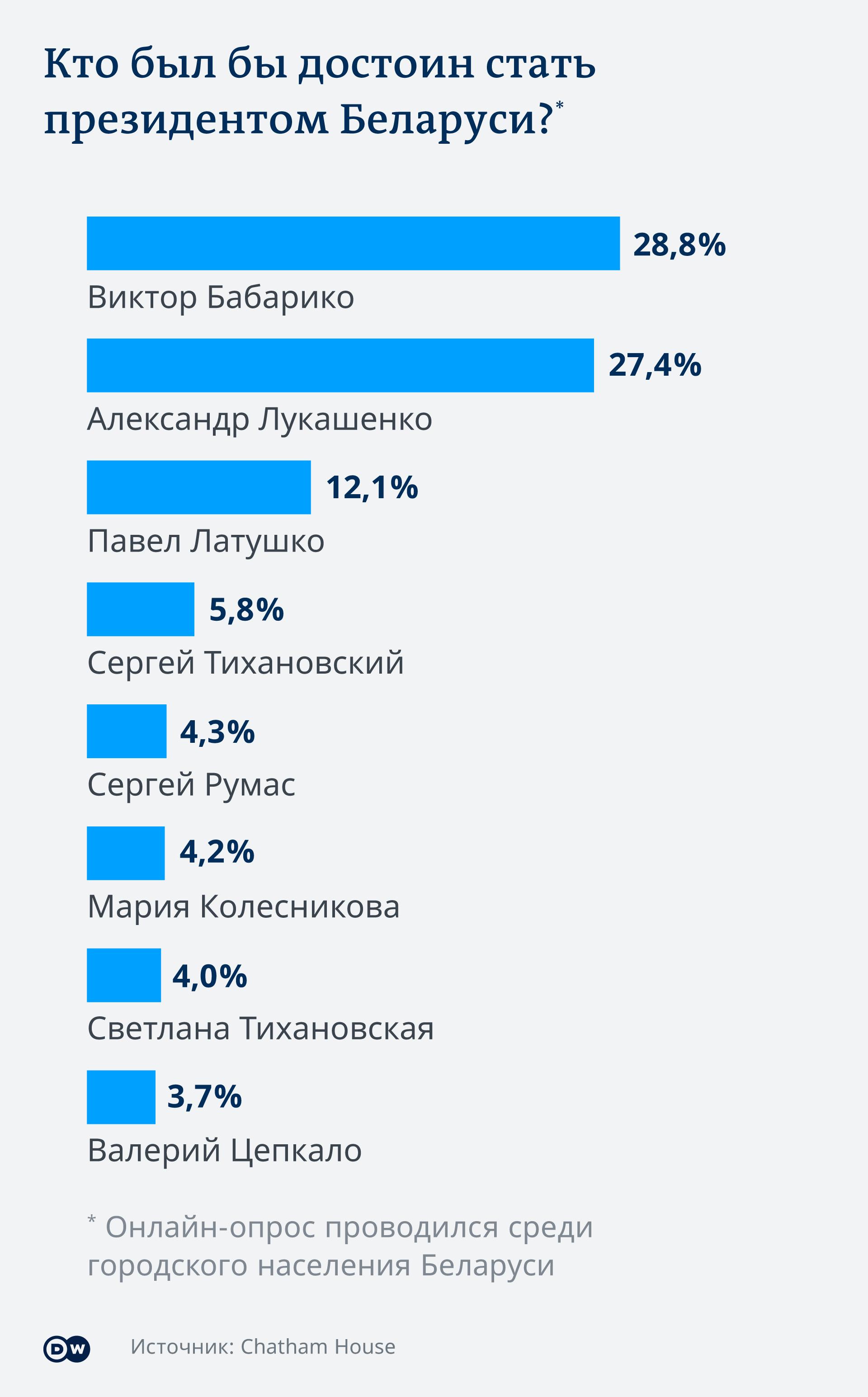 Кто был бы достоин стать президентом Беларуси? Инфографика к опросу Сhatham House