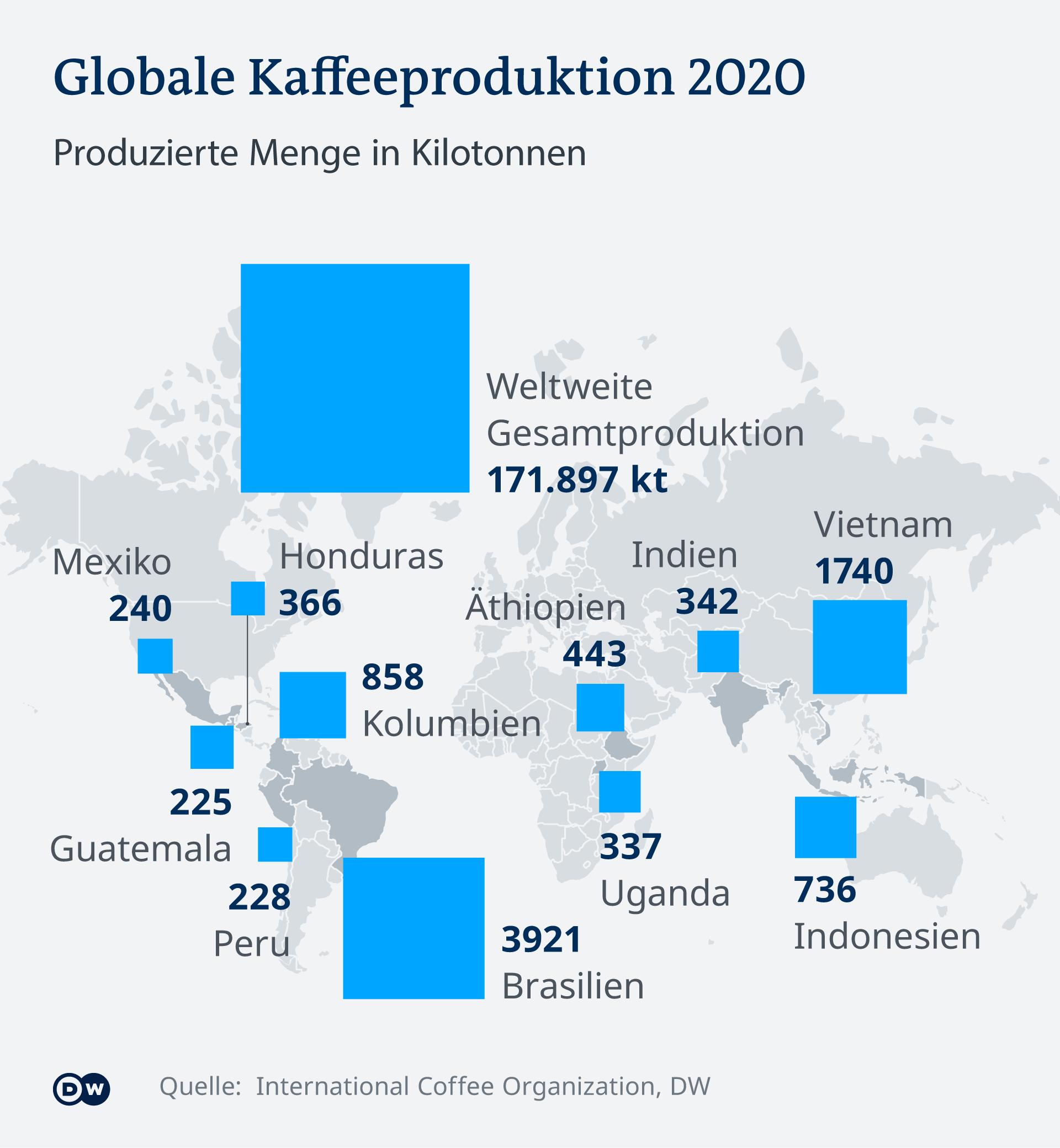 Infografik Globale Kaffeeproduktion 2020 DE