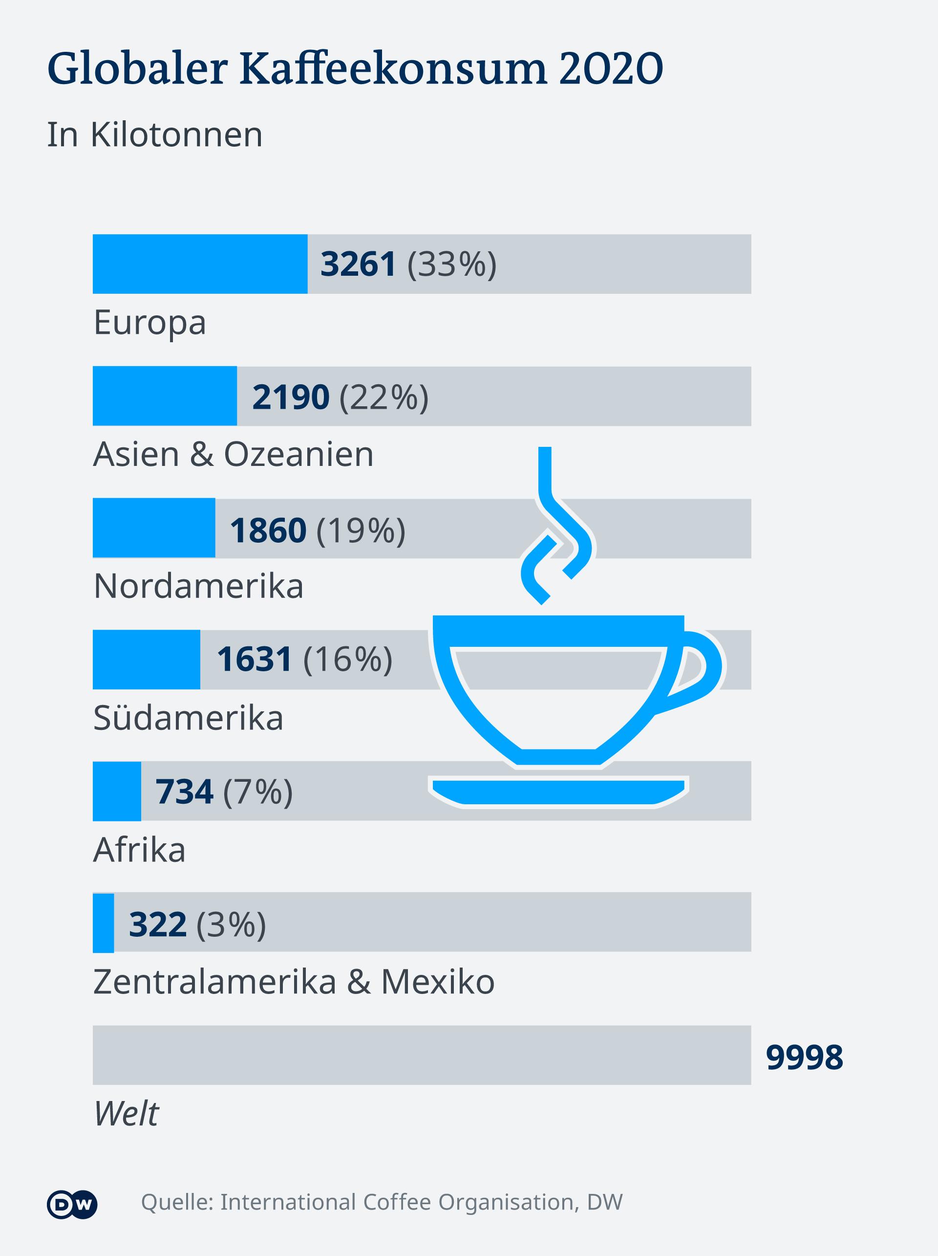Infografik Globaler Kaffeekonsum 2020 DE