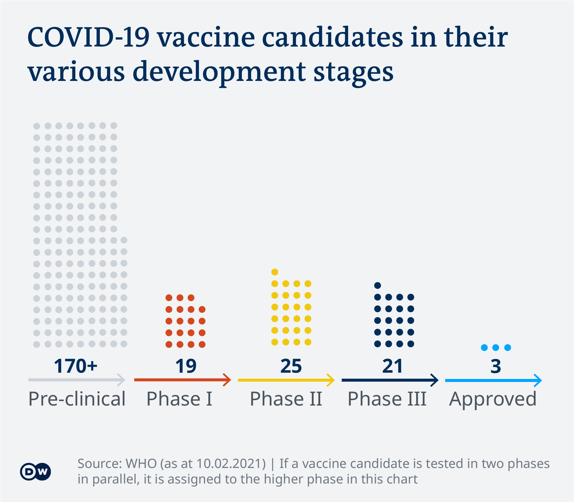 Covid 19 Vaccine Development What S The Progress Science In Depth Reporting On Science And Technology Dw 10 02 2021
