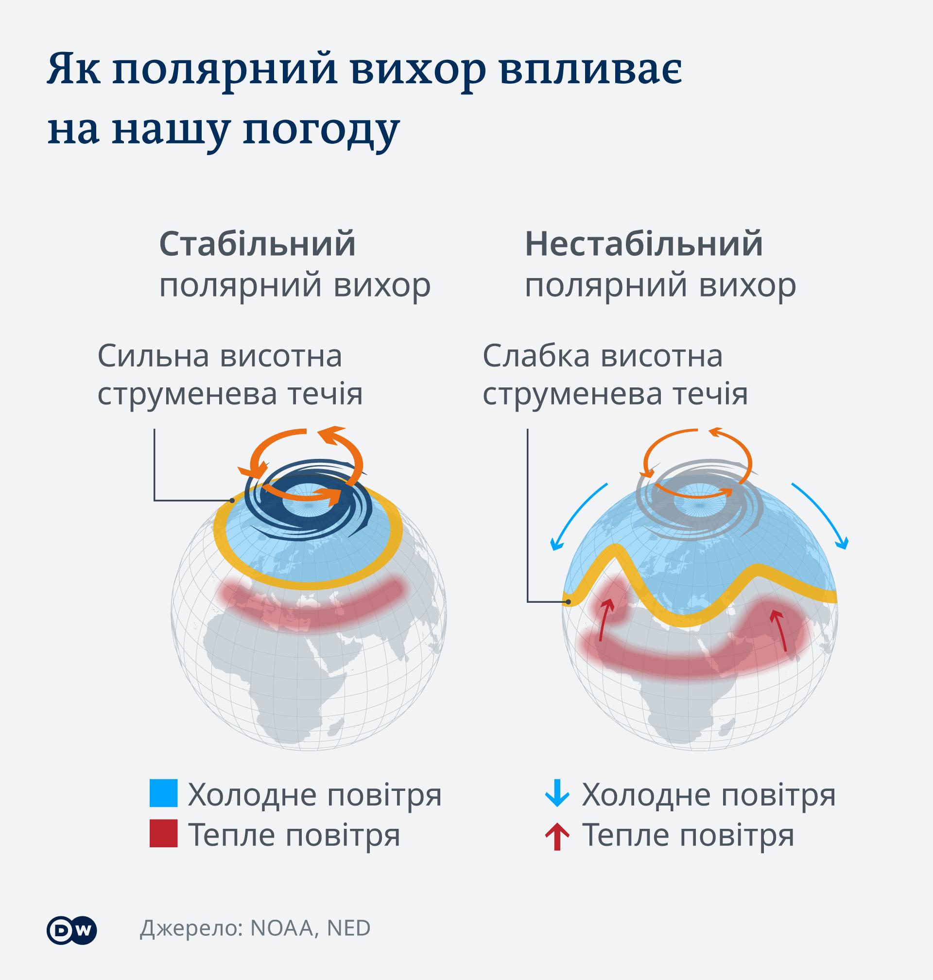 Інфографіка Як полярний вихор впливає на погоду в Європі