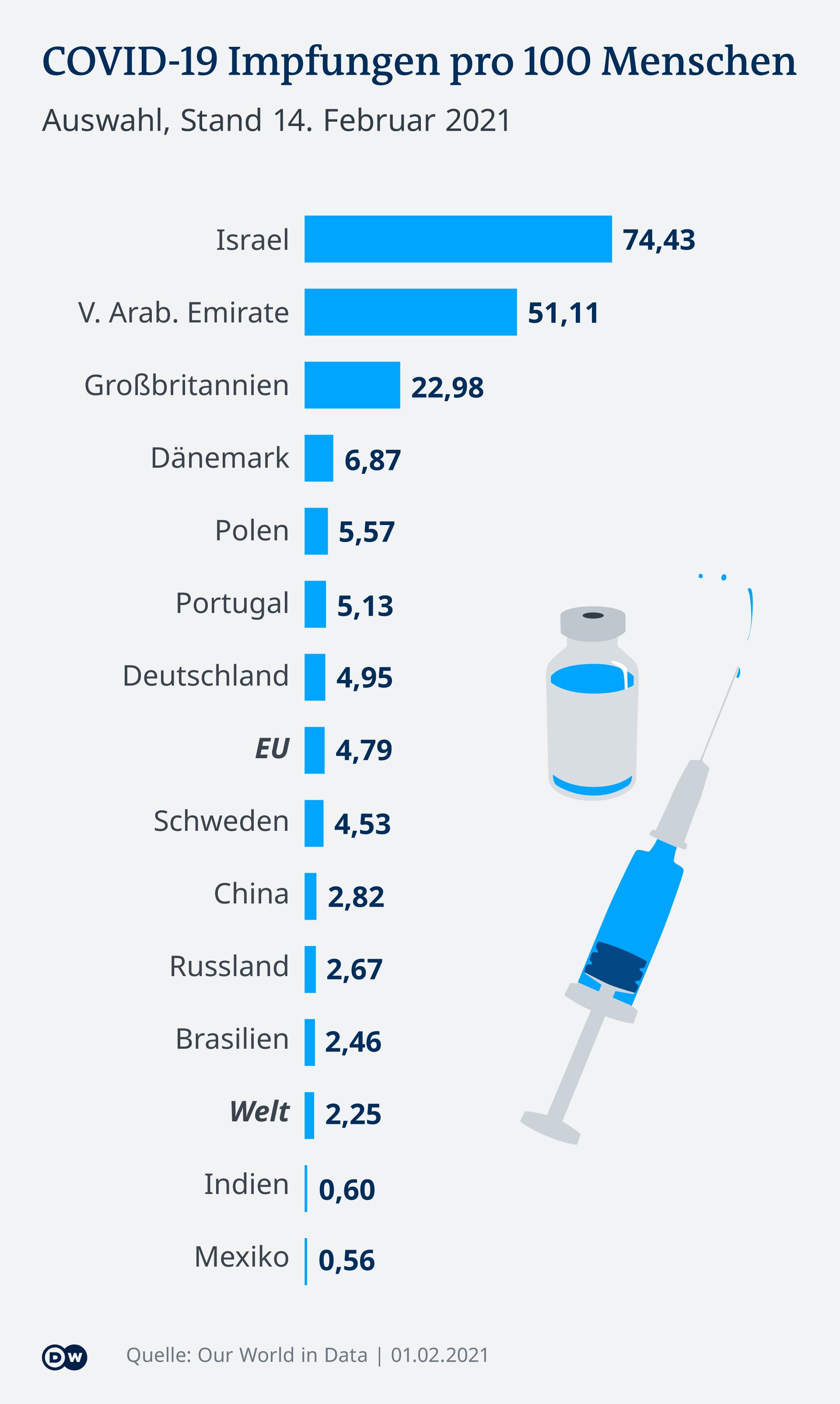 Infografik COVID-19 Impfungen pro 100 Menschen