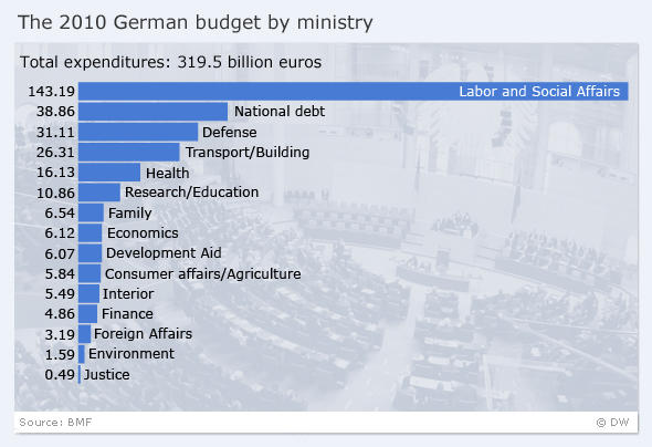 Germany's budget allocations for 2010