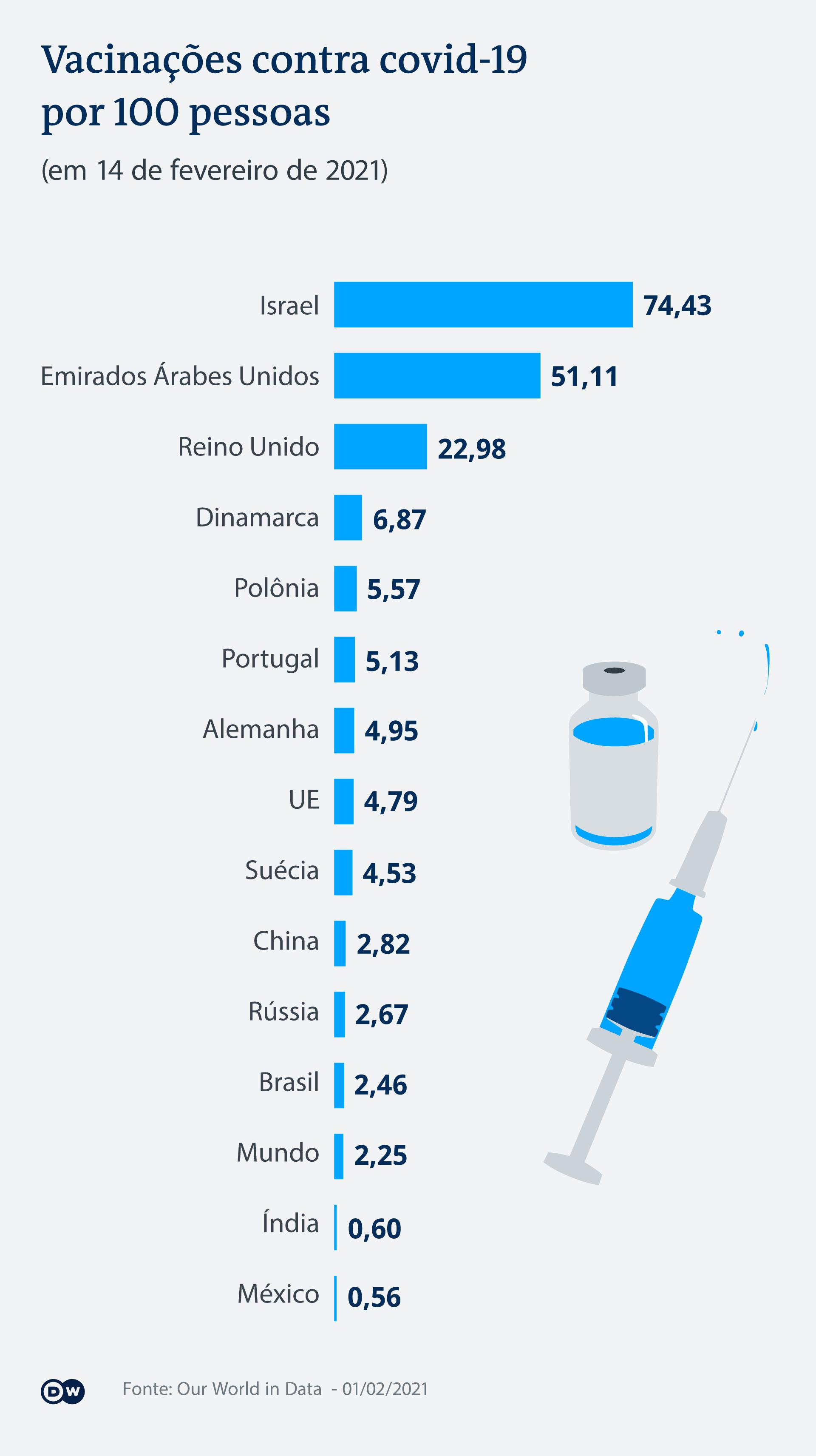 Infografik Impfdaten Auswahl Länder PT