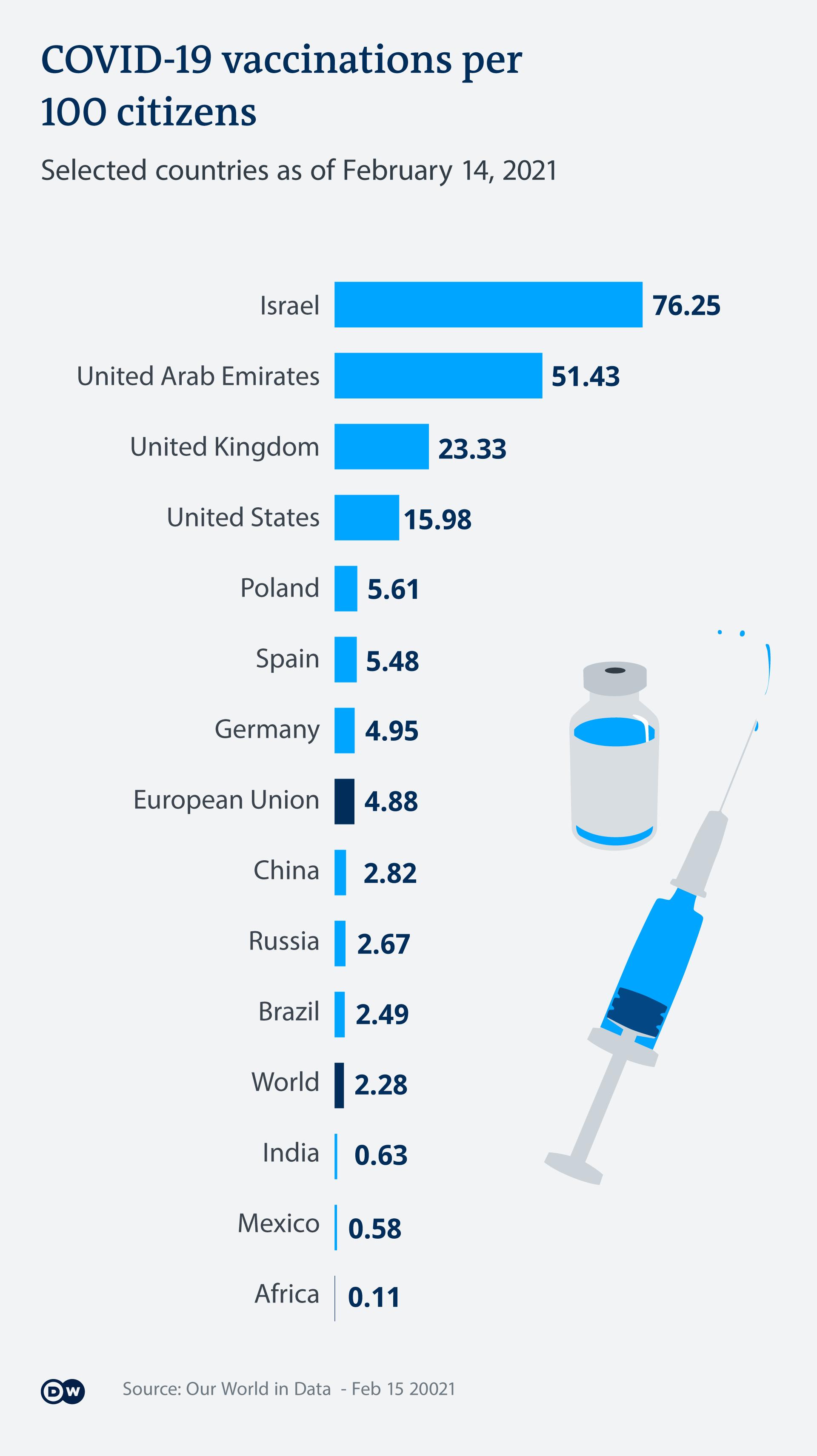 Infografik Impfdaten Auswahl Länder EN