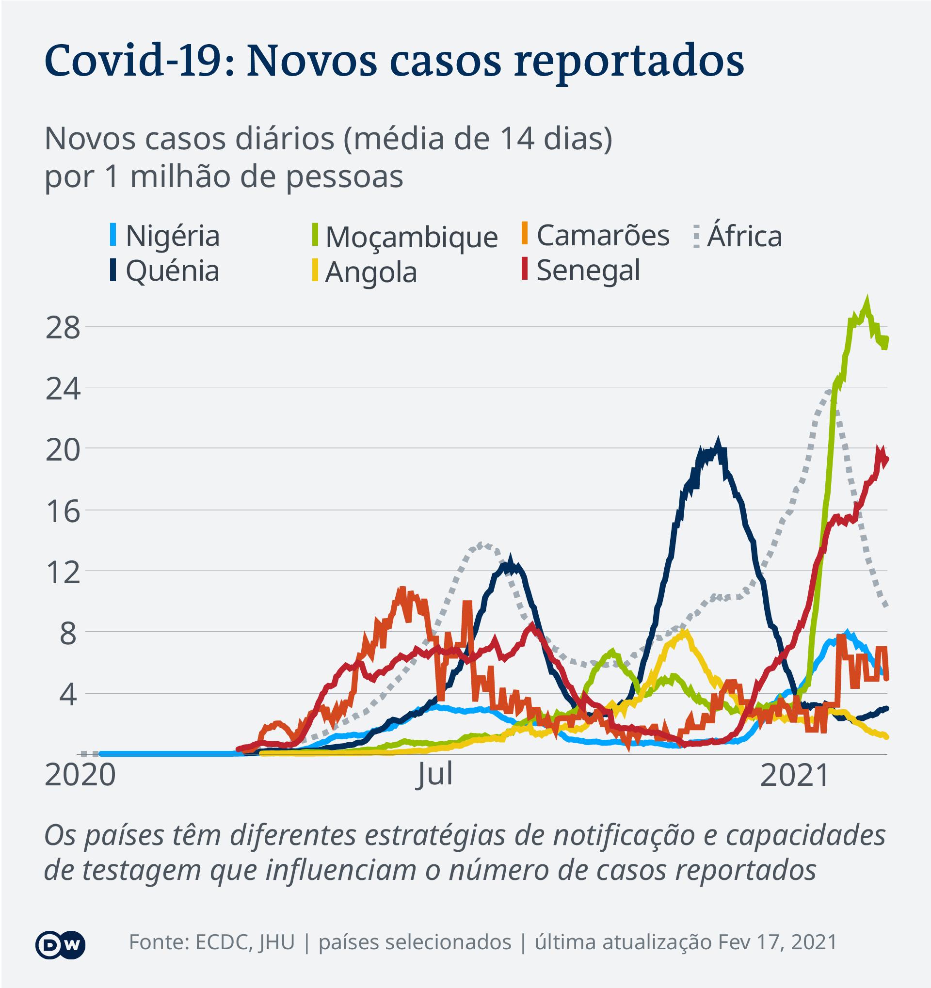 Data visualization COVID-19 New Cases Per Capita – 2021-02-17 – Africa - Portuguese (Africa)