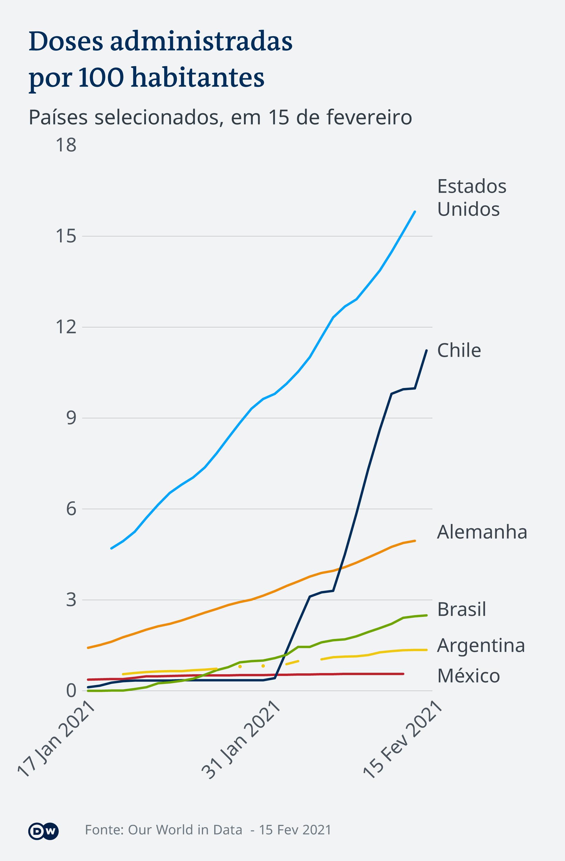 Infografik Amerika Verabreichte Impfdosen in ausgewählten Ländern PT