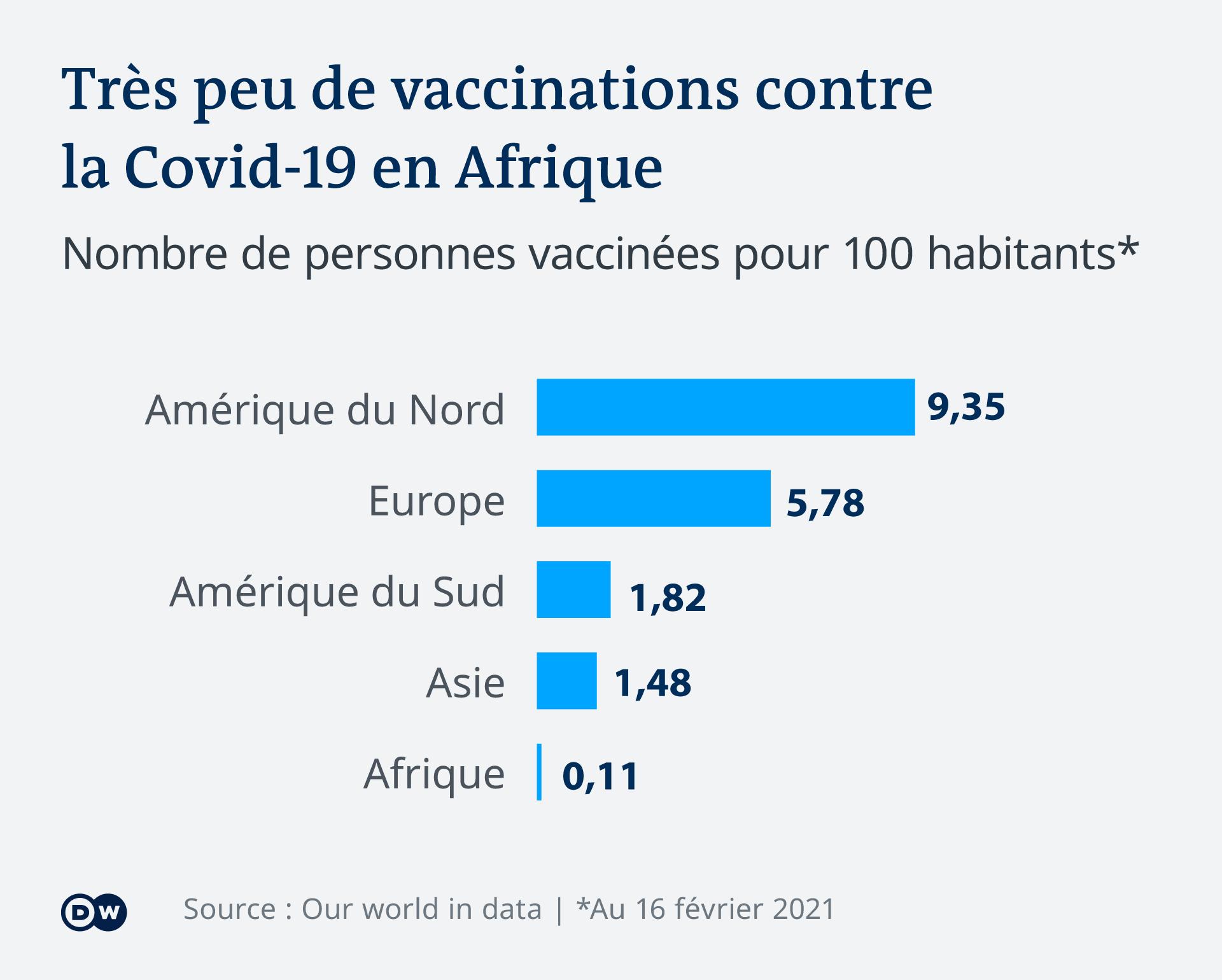 Infografik Sehr L'Afrique n'a pas encore vraiment débuté sa campagne de vaccination.wenige Impfungen gegen Covid in Afrika FR